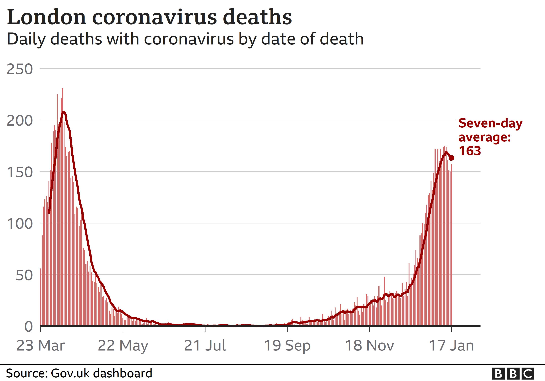 Daily coronavirus deaths in London