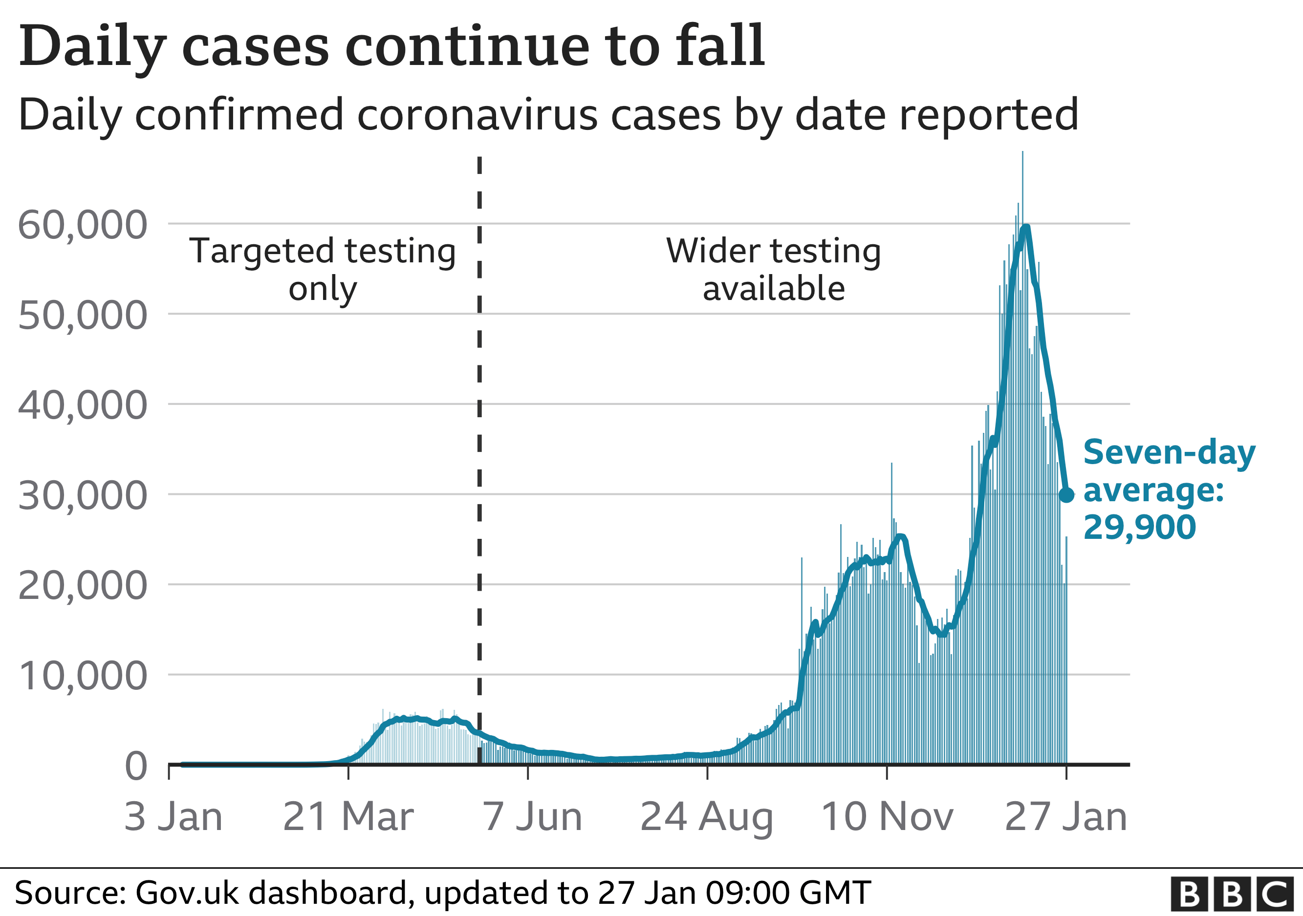 Chart showing daily cases are now falling