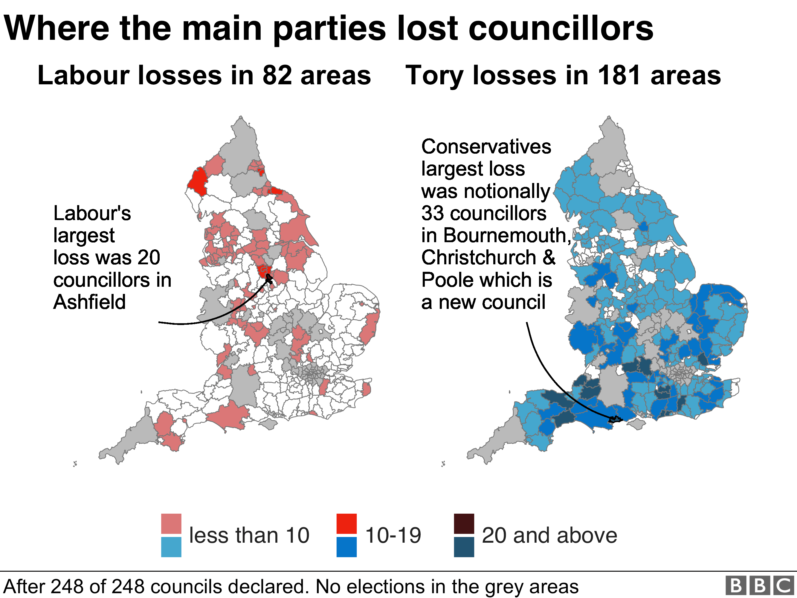 Labour suffered more losses in the north, while the tories did worse in the south