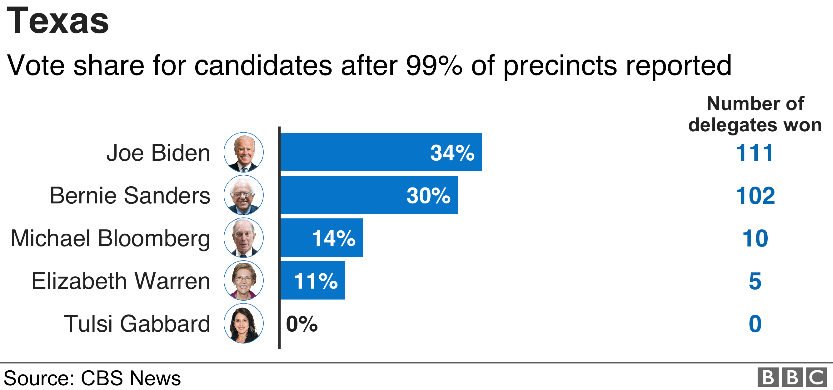 Texas results