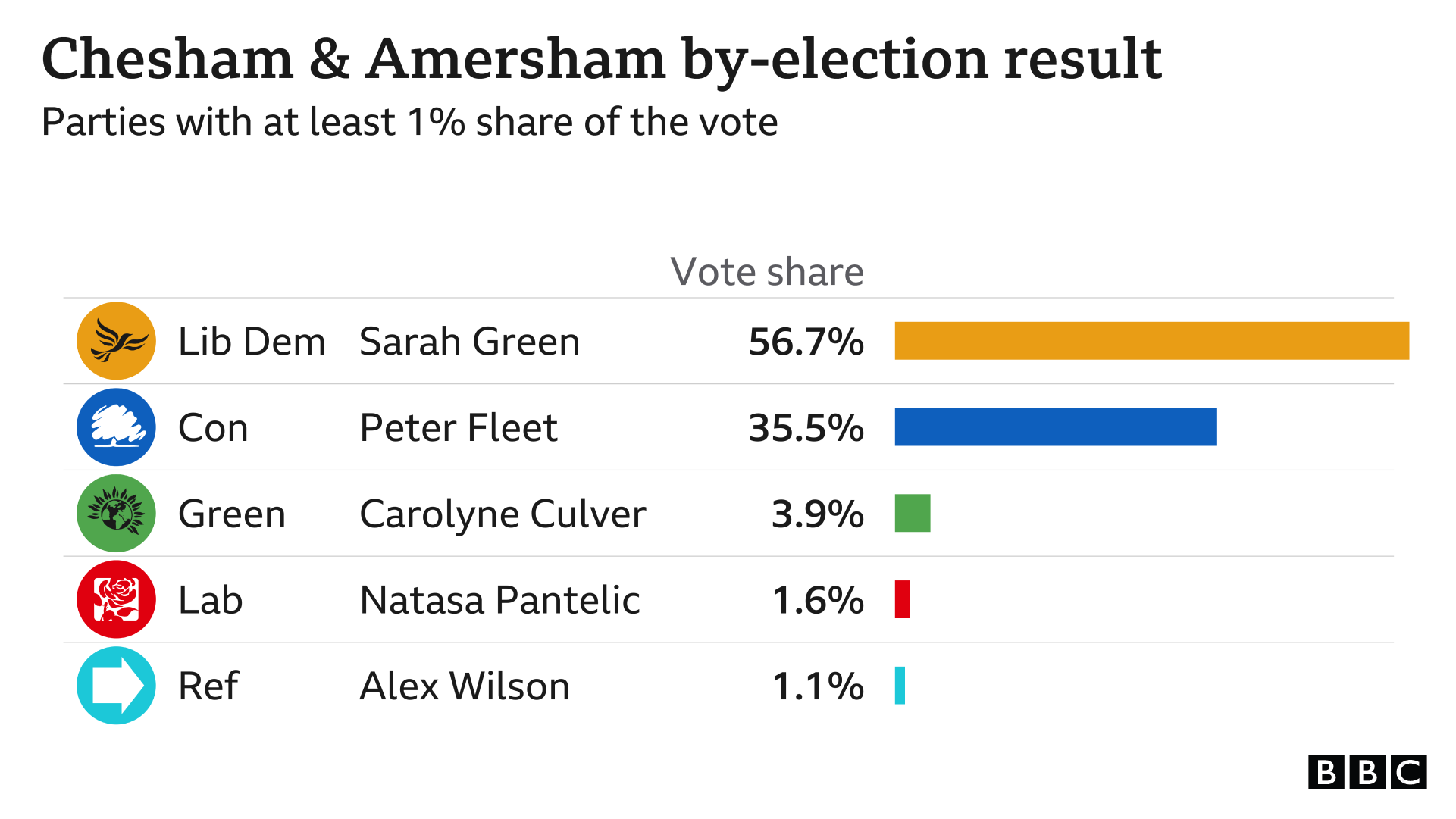 By-election result