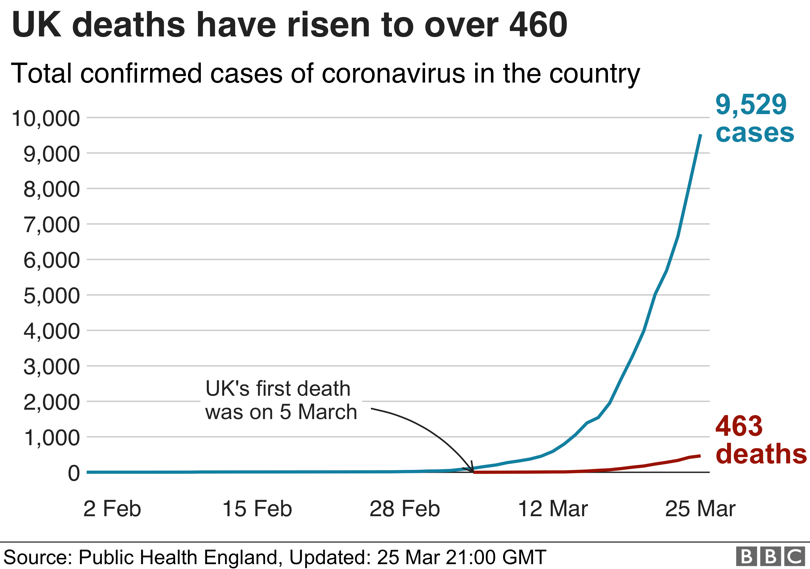Chart showing cases and deaths in the UK - 25 March