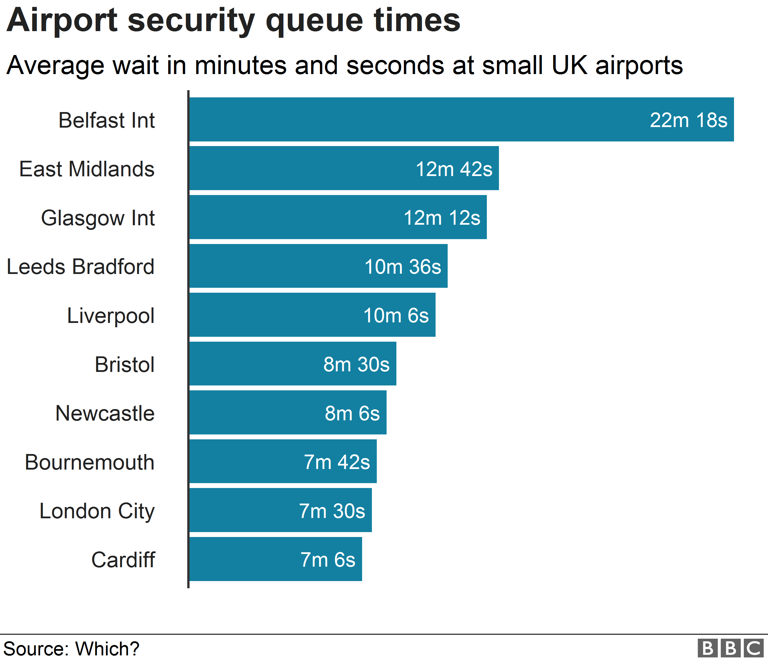 Chart showing wait times at small airports
