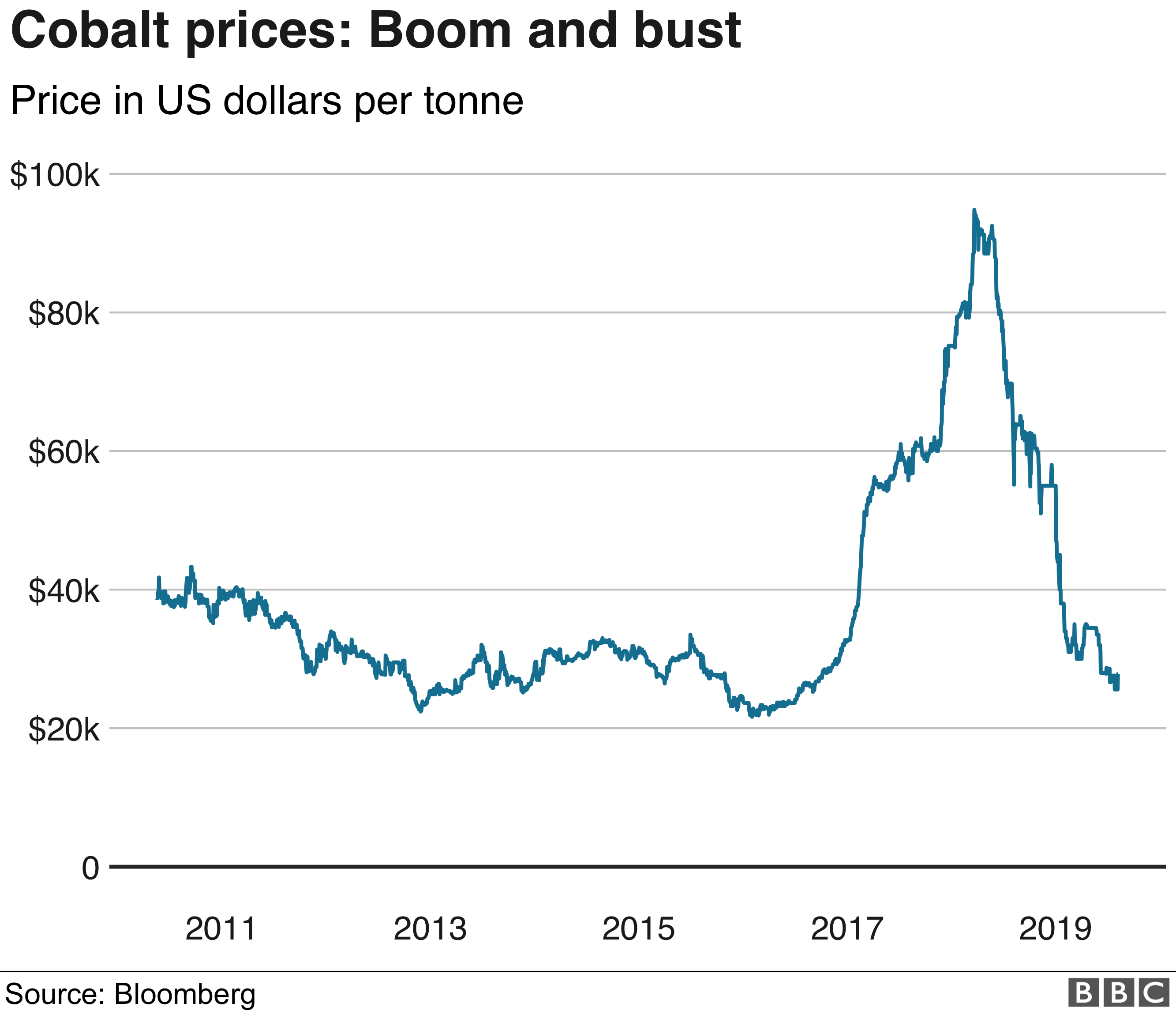 Graph of cobalt price boom and bust