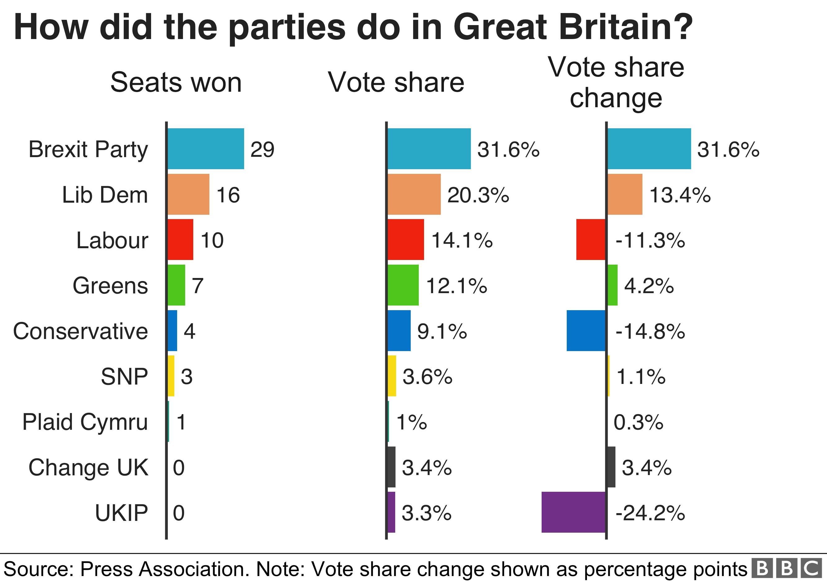 UK votes