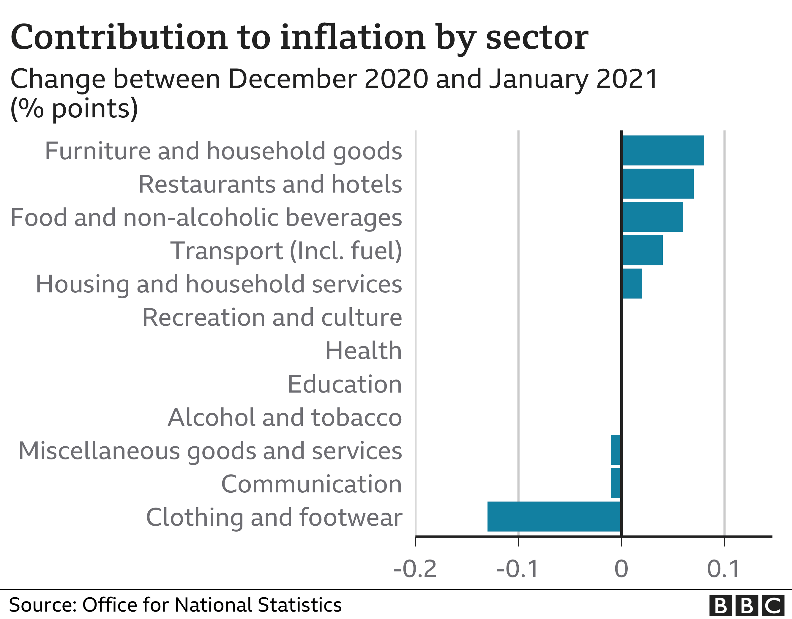 Inflation contribution by sector