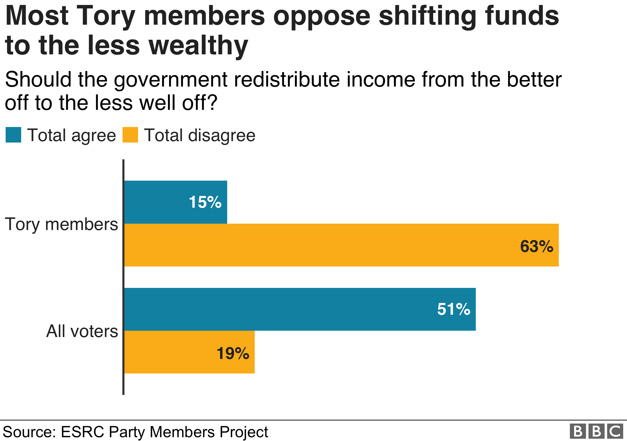 Bar chart showing that Tory members are less likely to want wealth distributed to the less well off, compared to the rest of the voting population