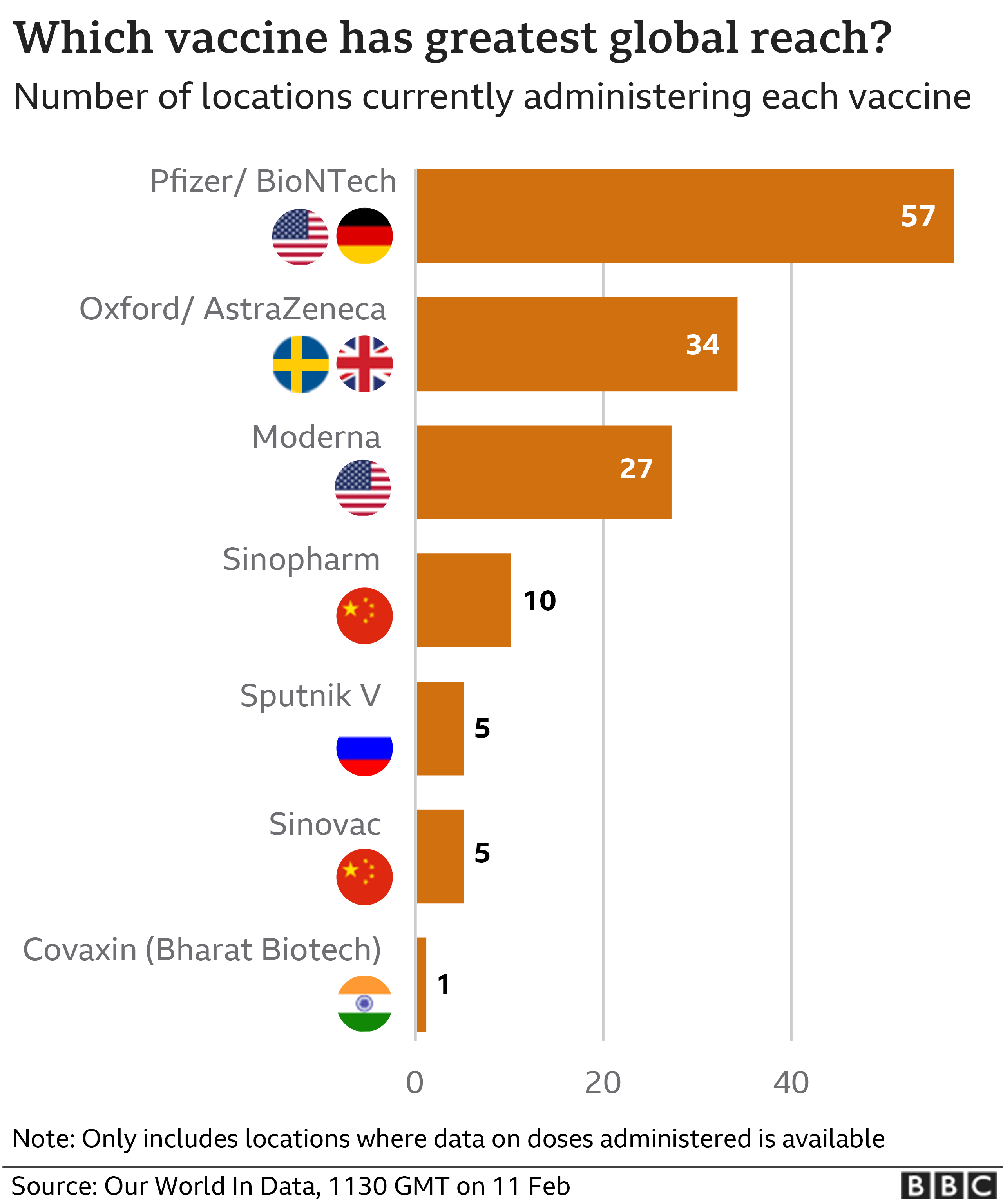 Which vaccines have greatest global reach? Pfizer/Biontech 57 countries; Oxford 34 countries; Moderna 27 countries; SinoPharm 10 countries; Sputnik V 5 countries; SinoVac 5 countries; Covavaxin 1 country