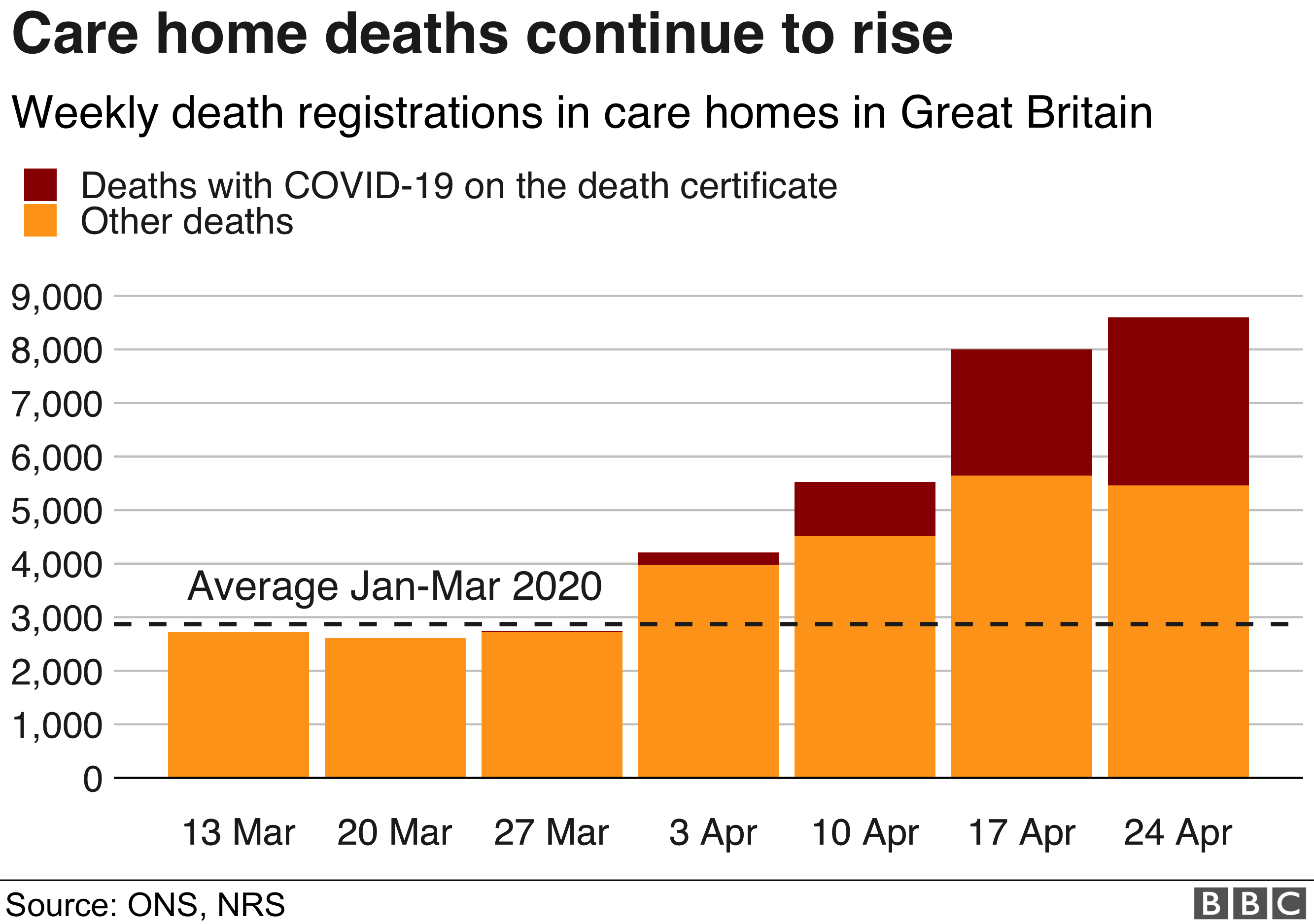 Chart showing deaths in care homes continuing to rise, 5th May