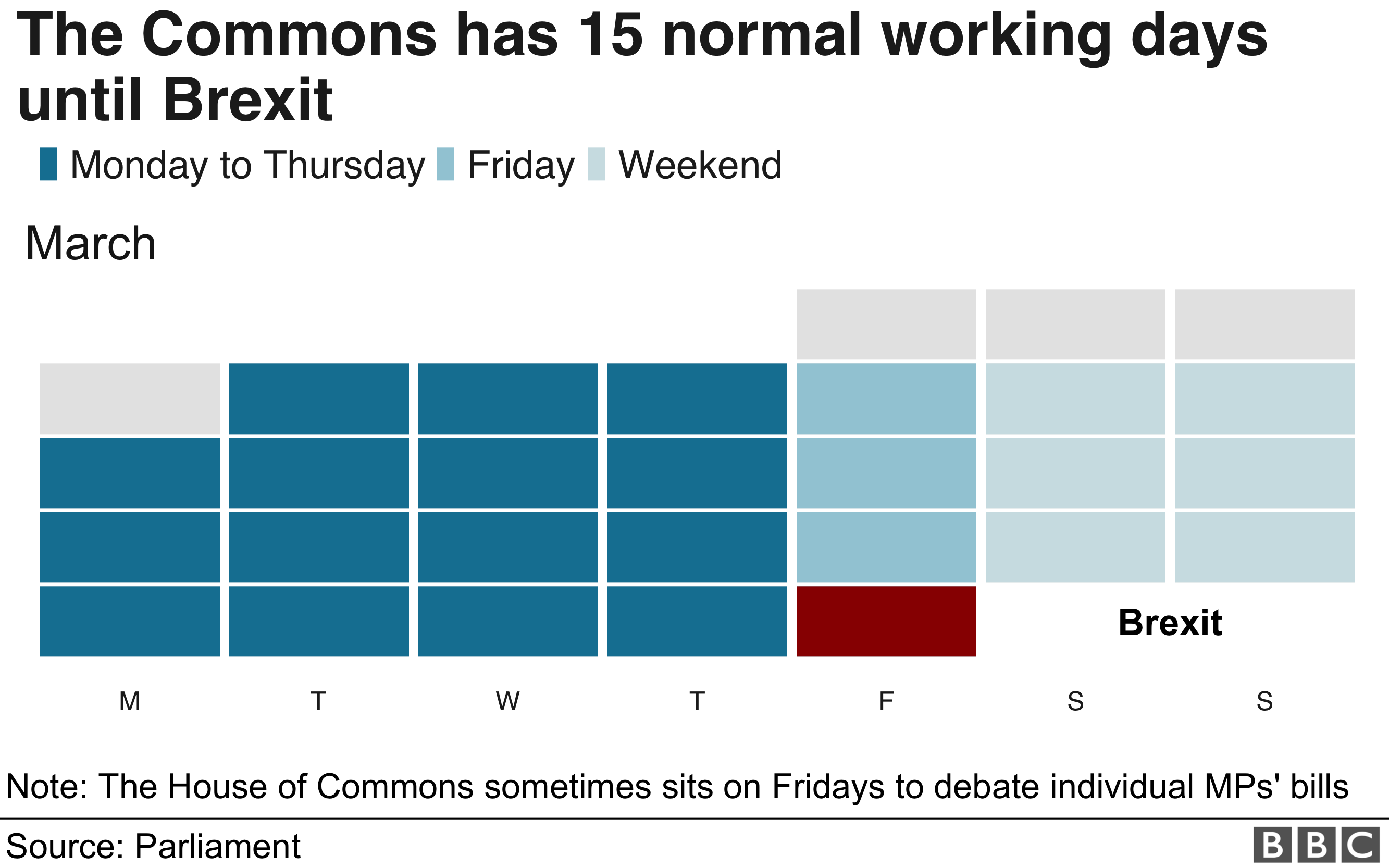 Chart showing the number of working days until Brexit