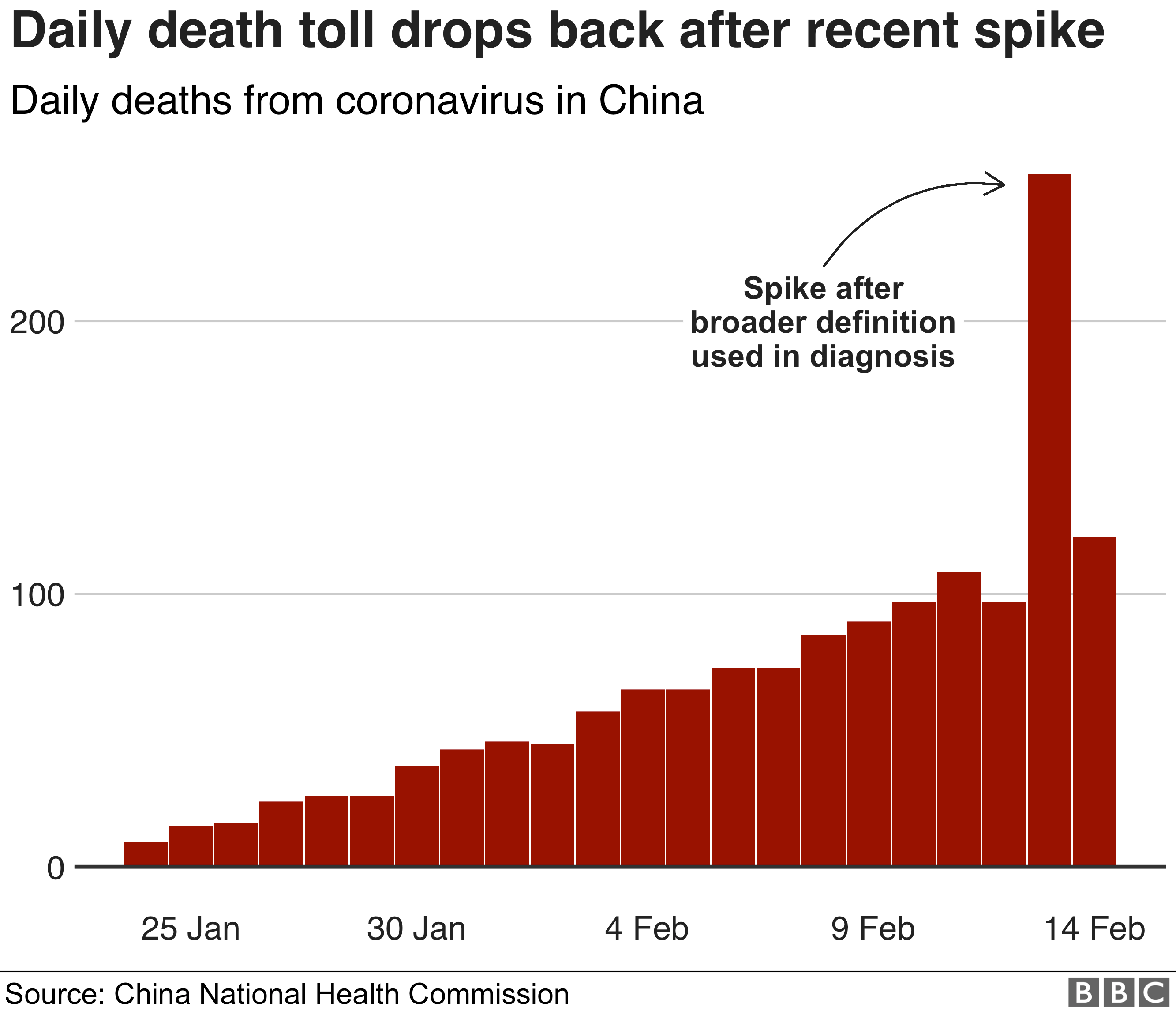 China death toll