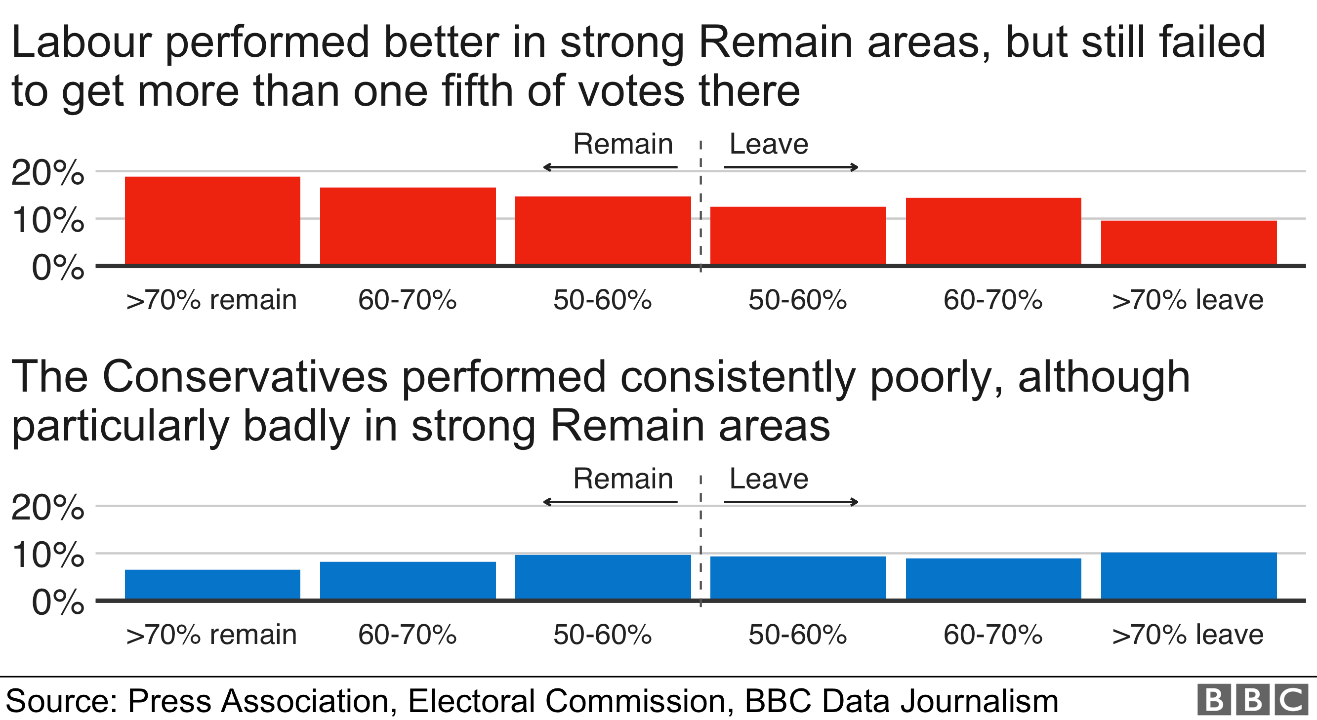 Labour did marginally better in remain areas and the Conservatives performed best in leave areas