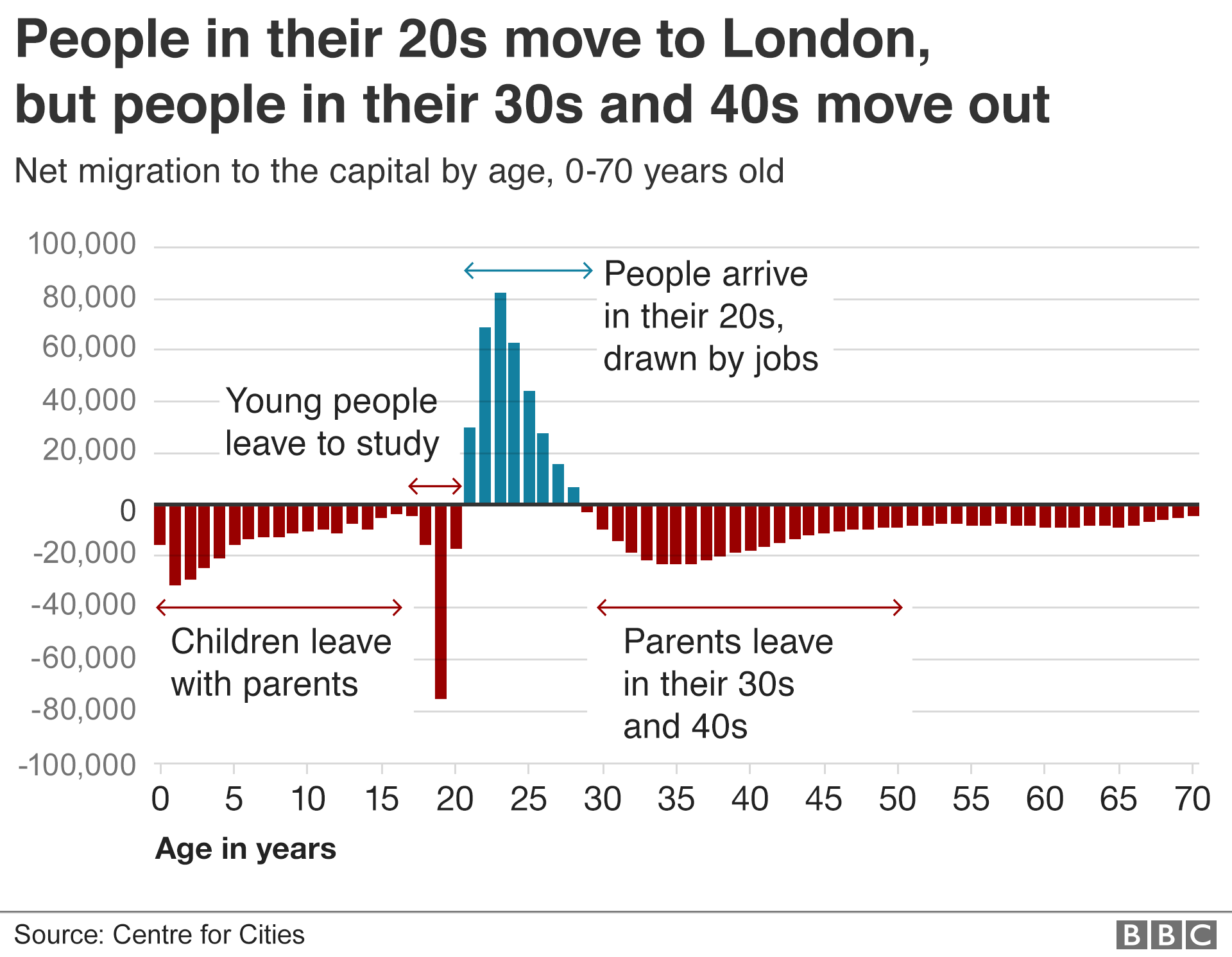 Net migration to and from London by age