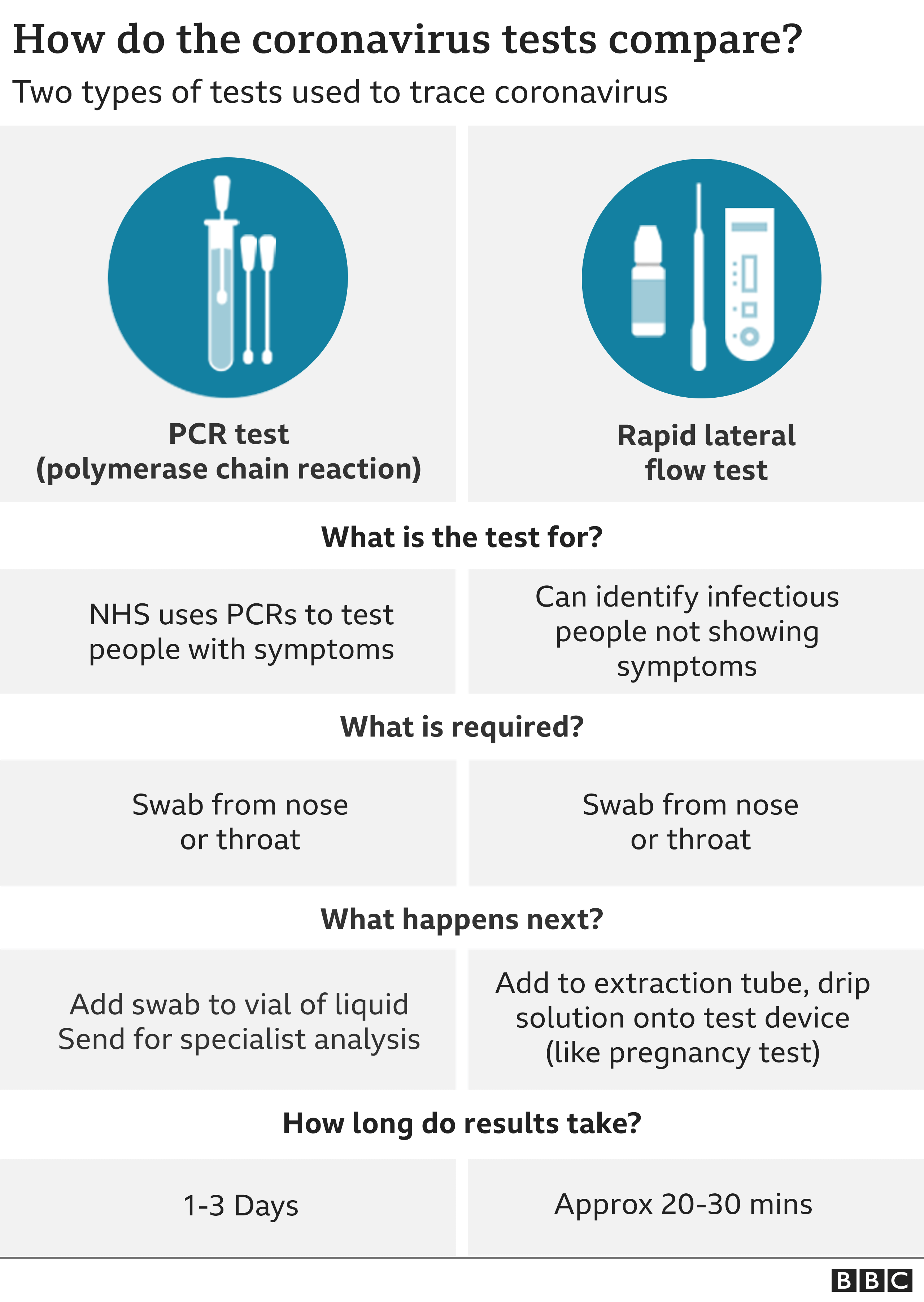 Chart showing different tests