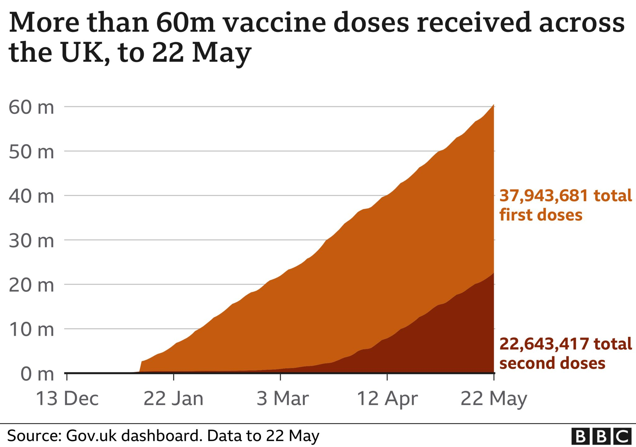 Graph showing UK Covid vaccinations