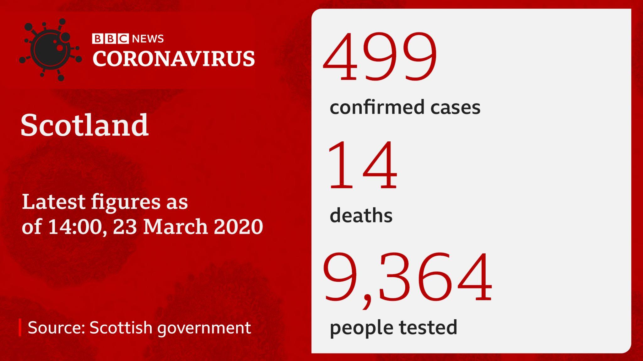 Coronavirus cases in Scotland