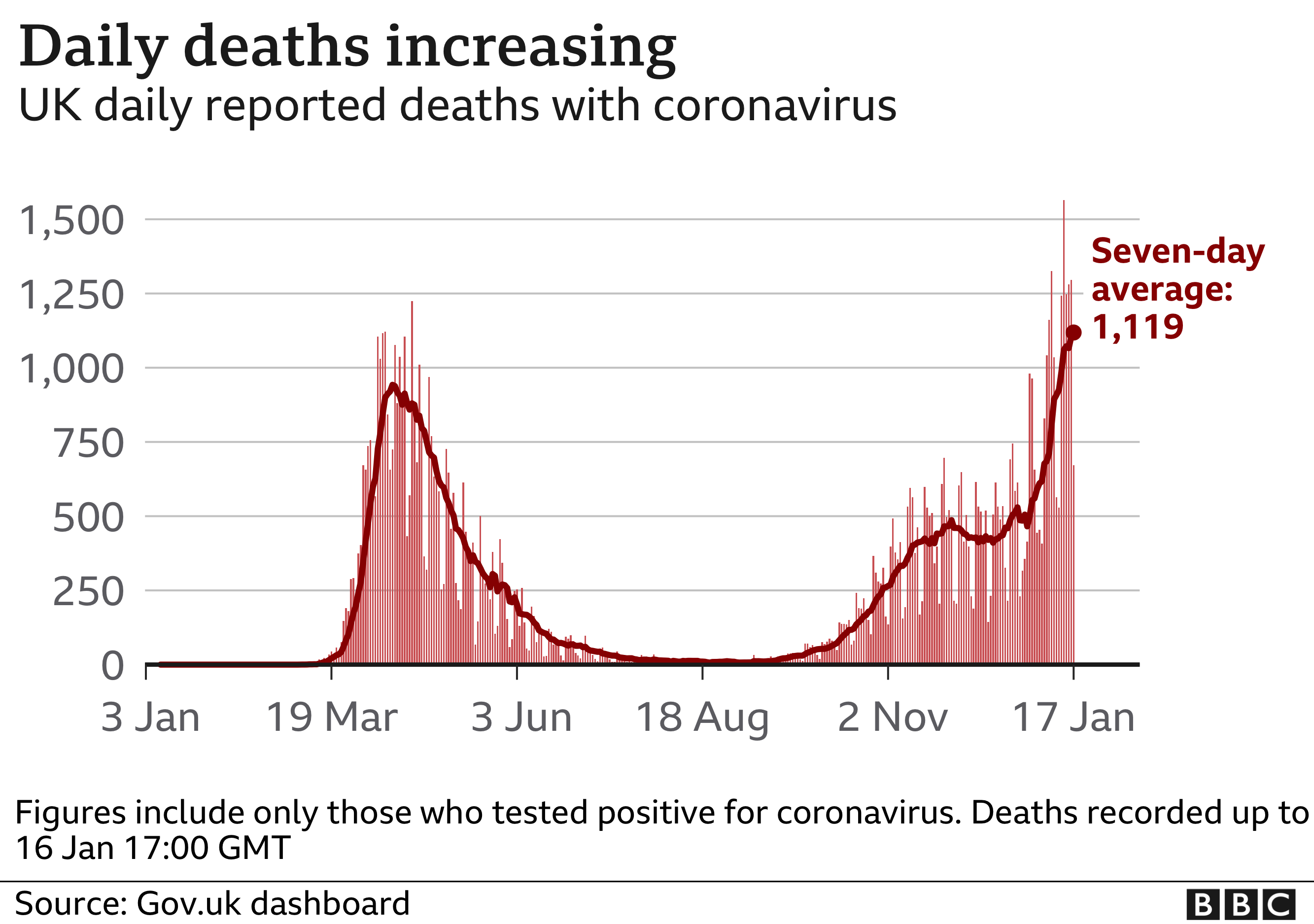 Chart showing daily deaths increasing in the UK. Updated 17 Jan.