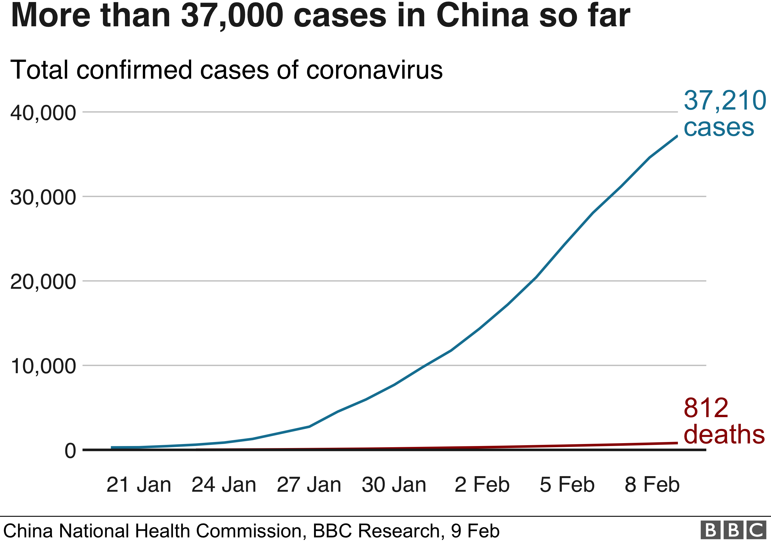 Graph showing total confirmed cases at 9 February 2020: 812 deaths and 37,210 cases