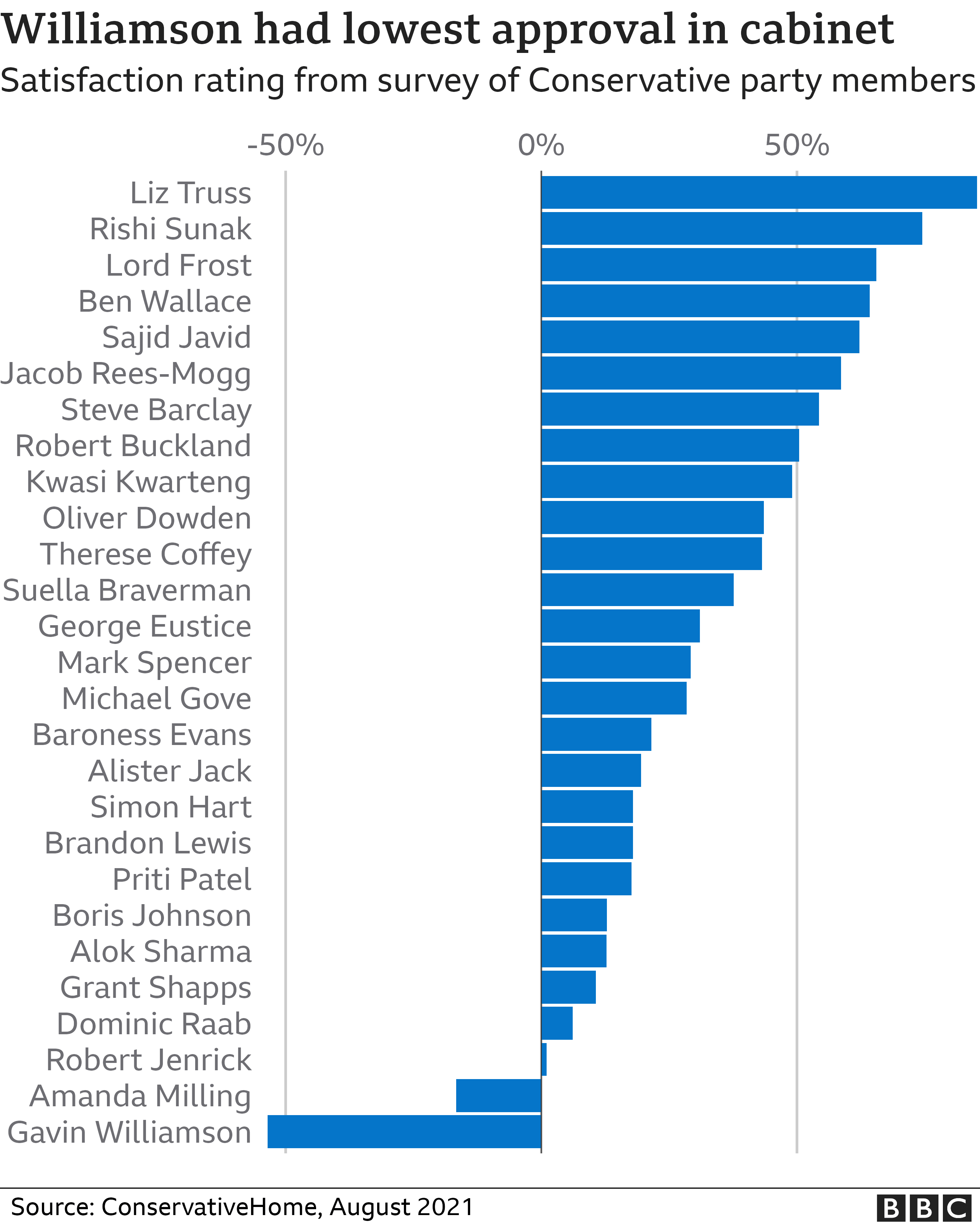 Chart showing satisfaction ratings for the cabinet according to a survey of Conservative party members