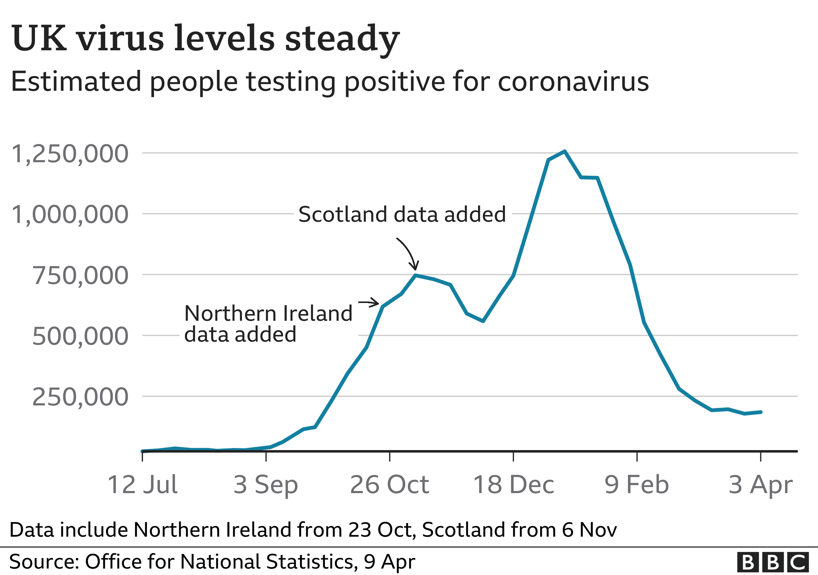 UK virus levels stable in recent weeks