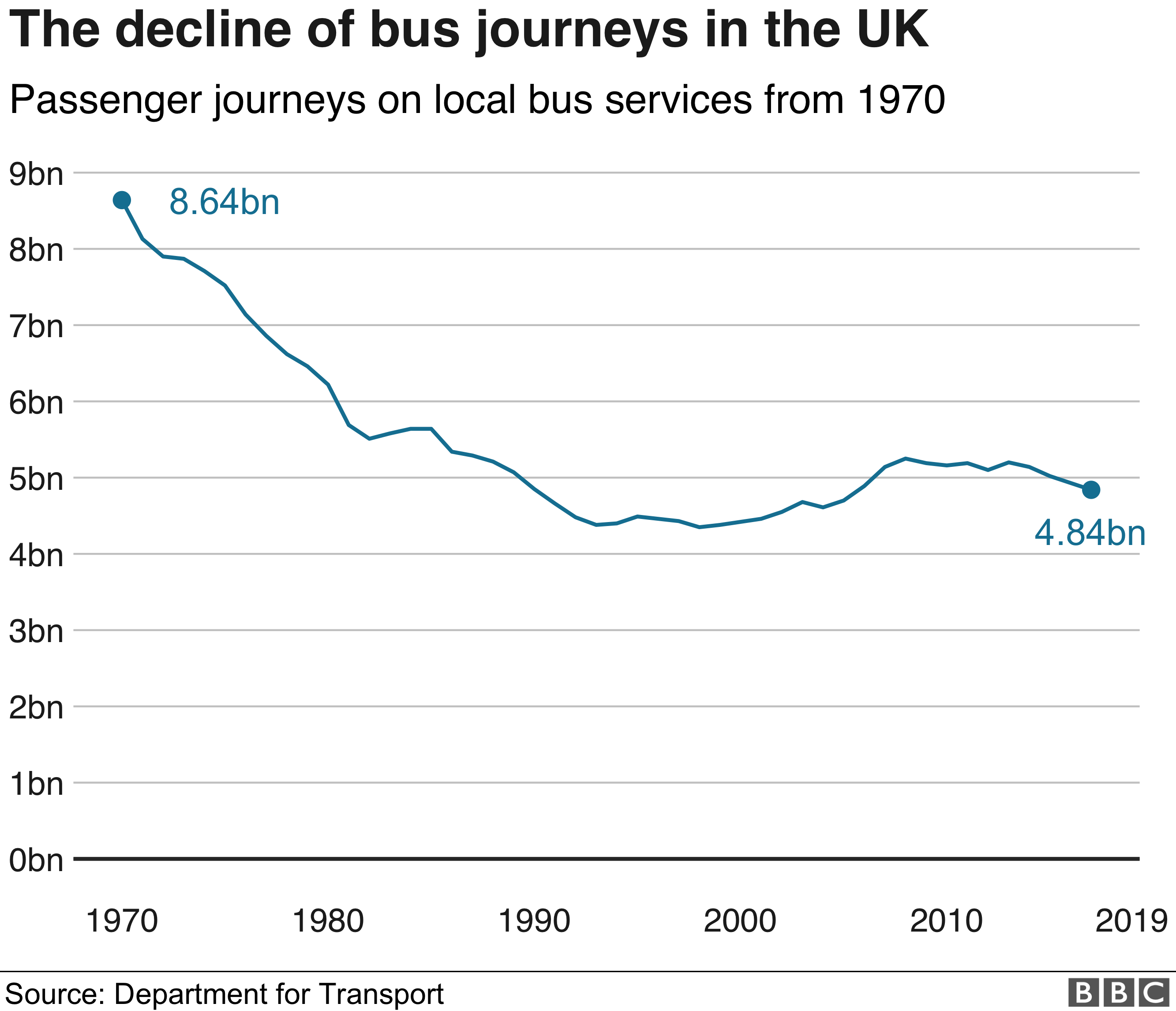 Chart showing bus journeys decline since 1970