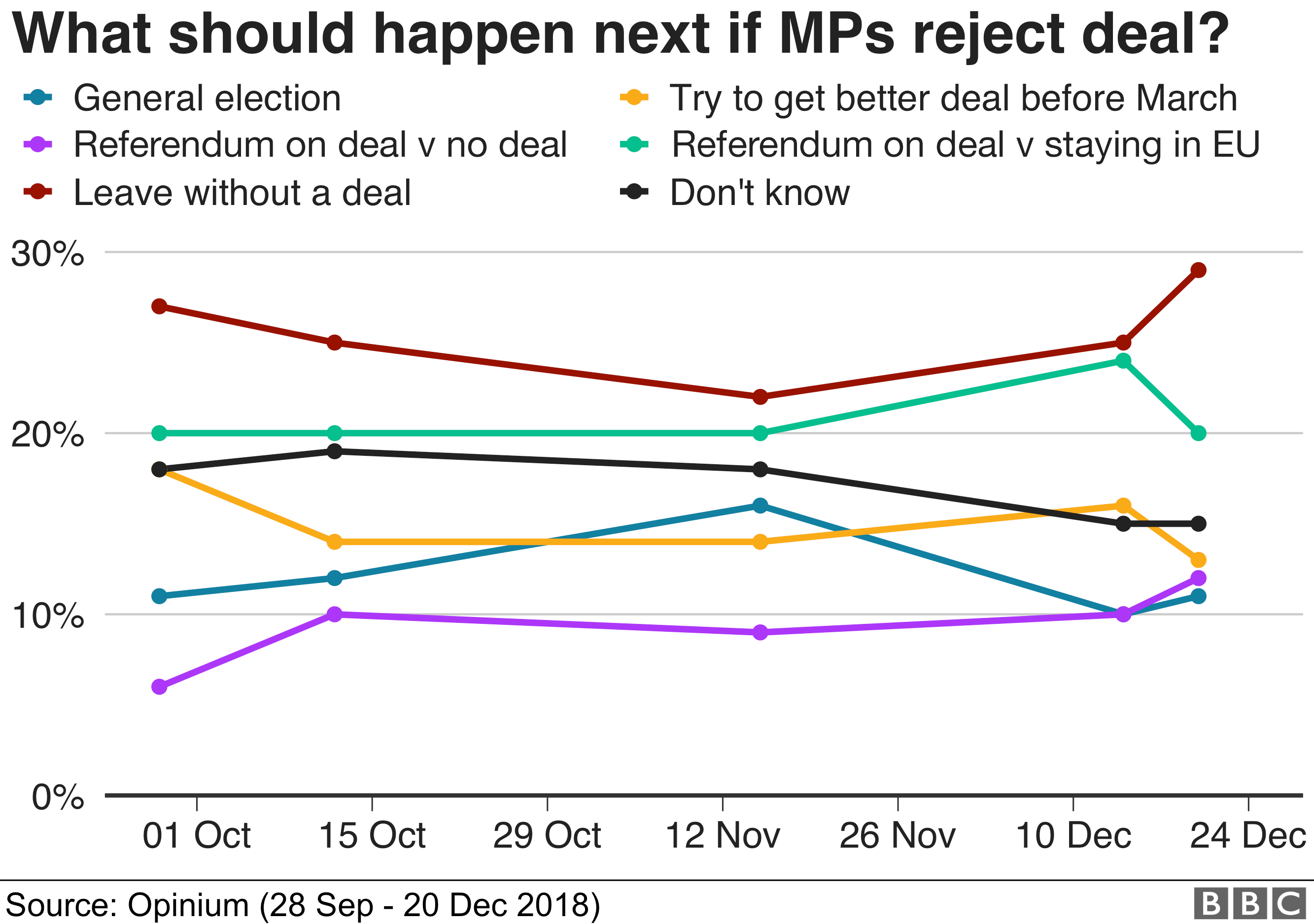 What should happen if MPs reject the deal?