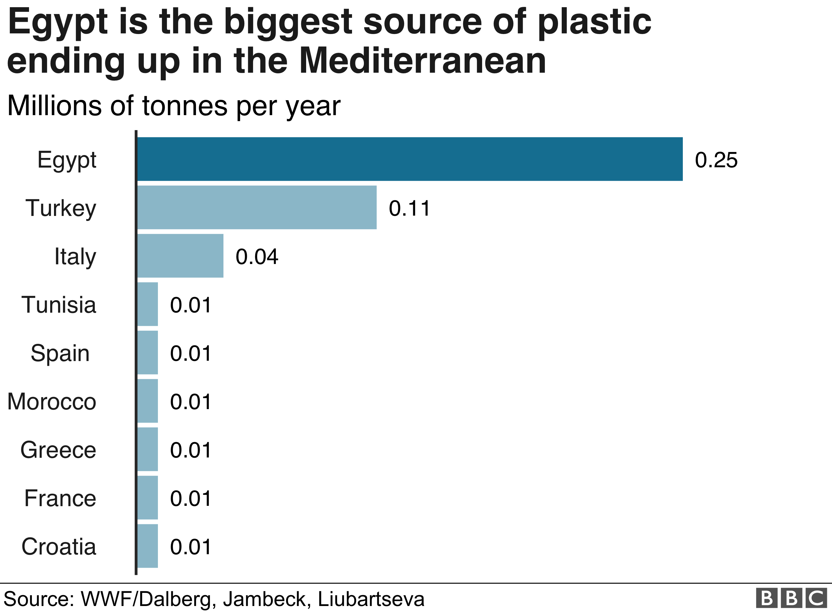 Graph showing plastic waste contributors for the Mediterranean