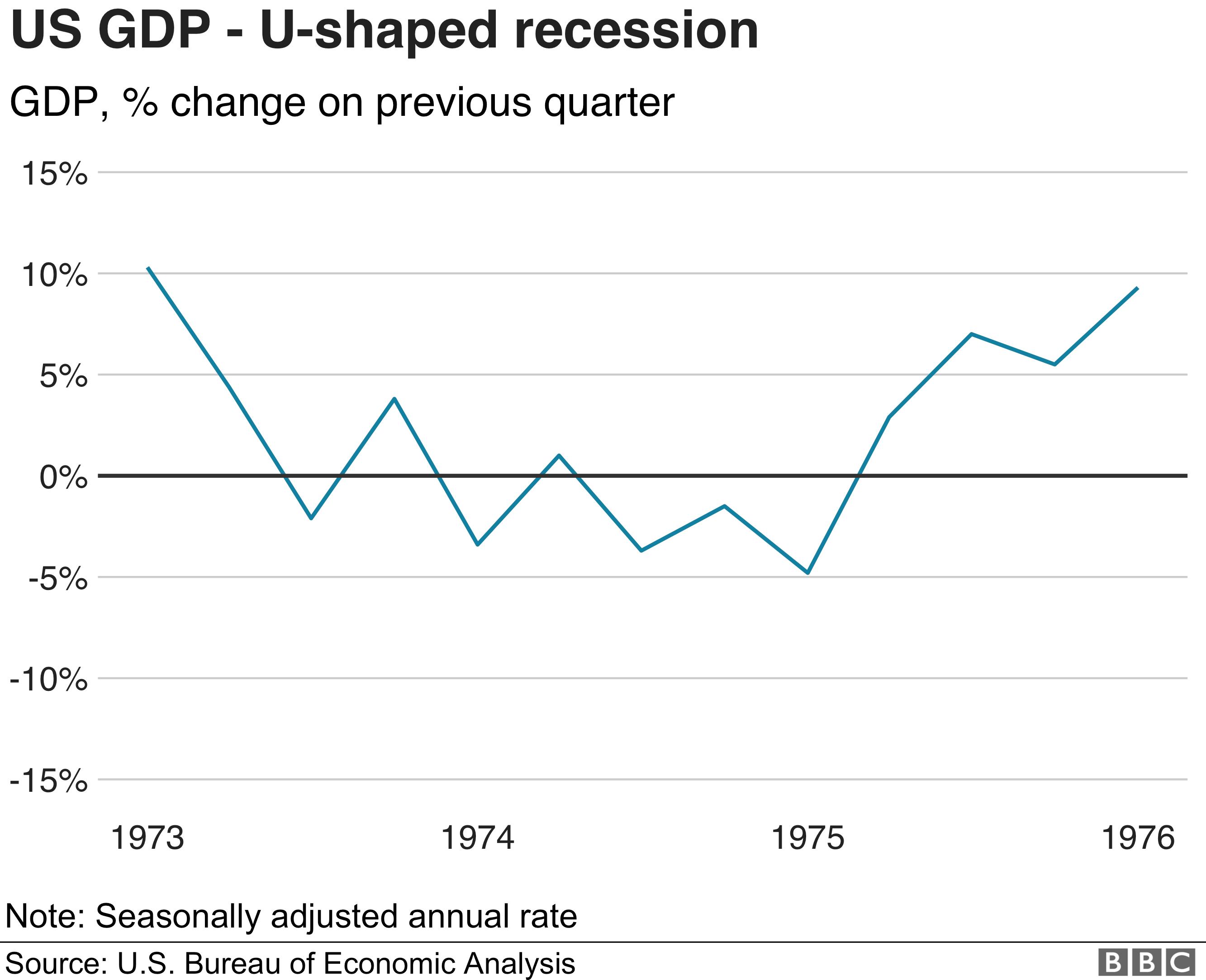 An U-shaped recovery