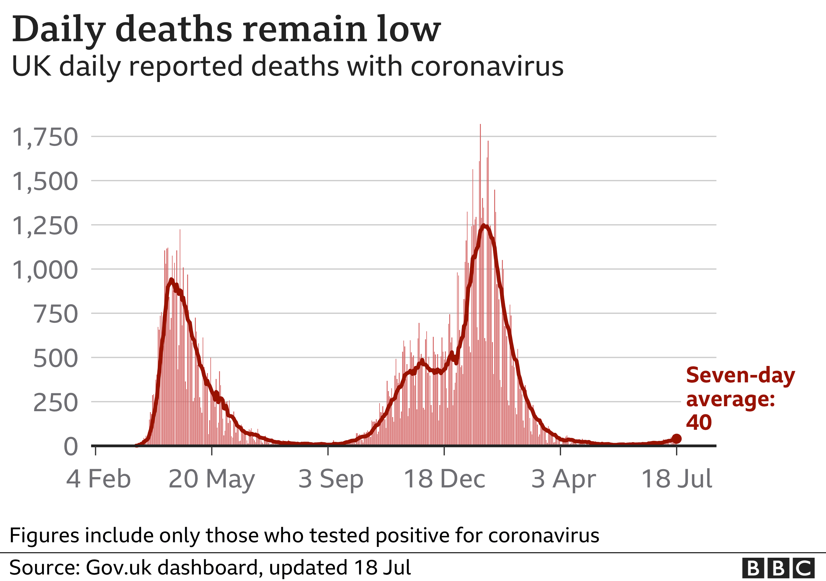 Chart showing that the number of daily Covid deaths remains low