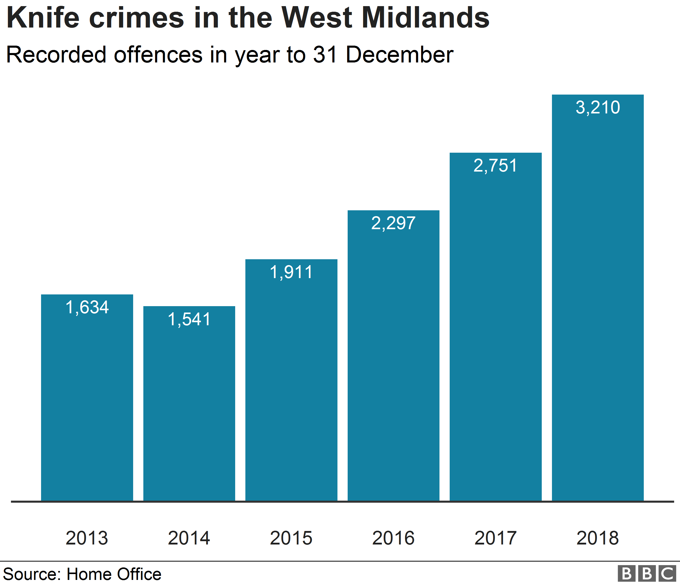 Chart showing knife crime in West Midlands area