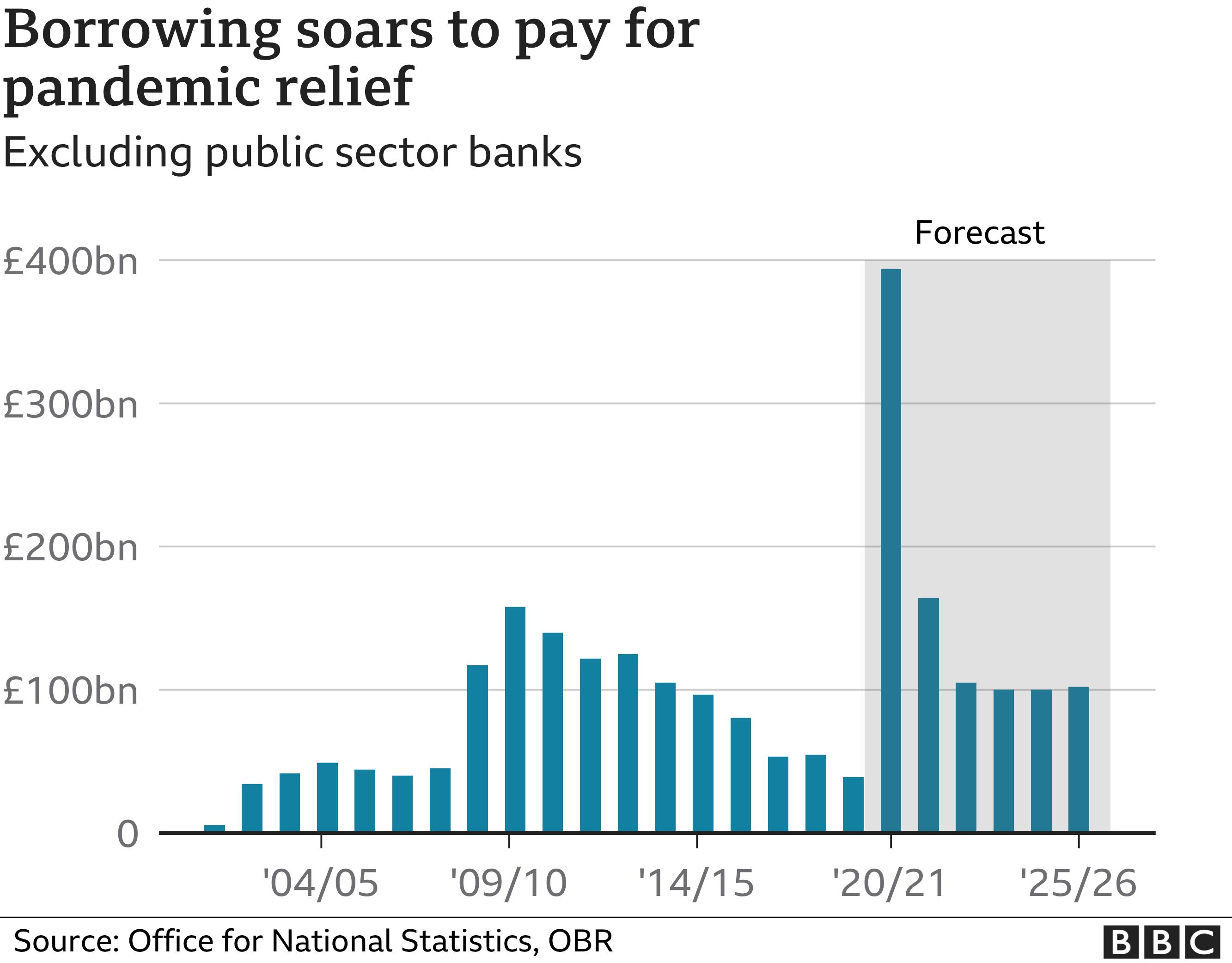 OBR Borrowing forecast
