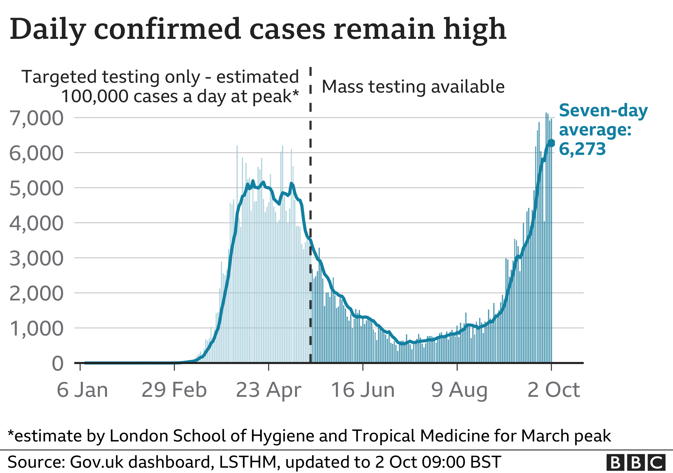 Chart showing the number of confirmed cases rising steeply