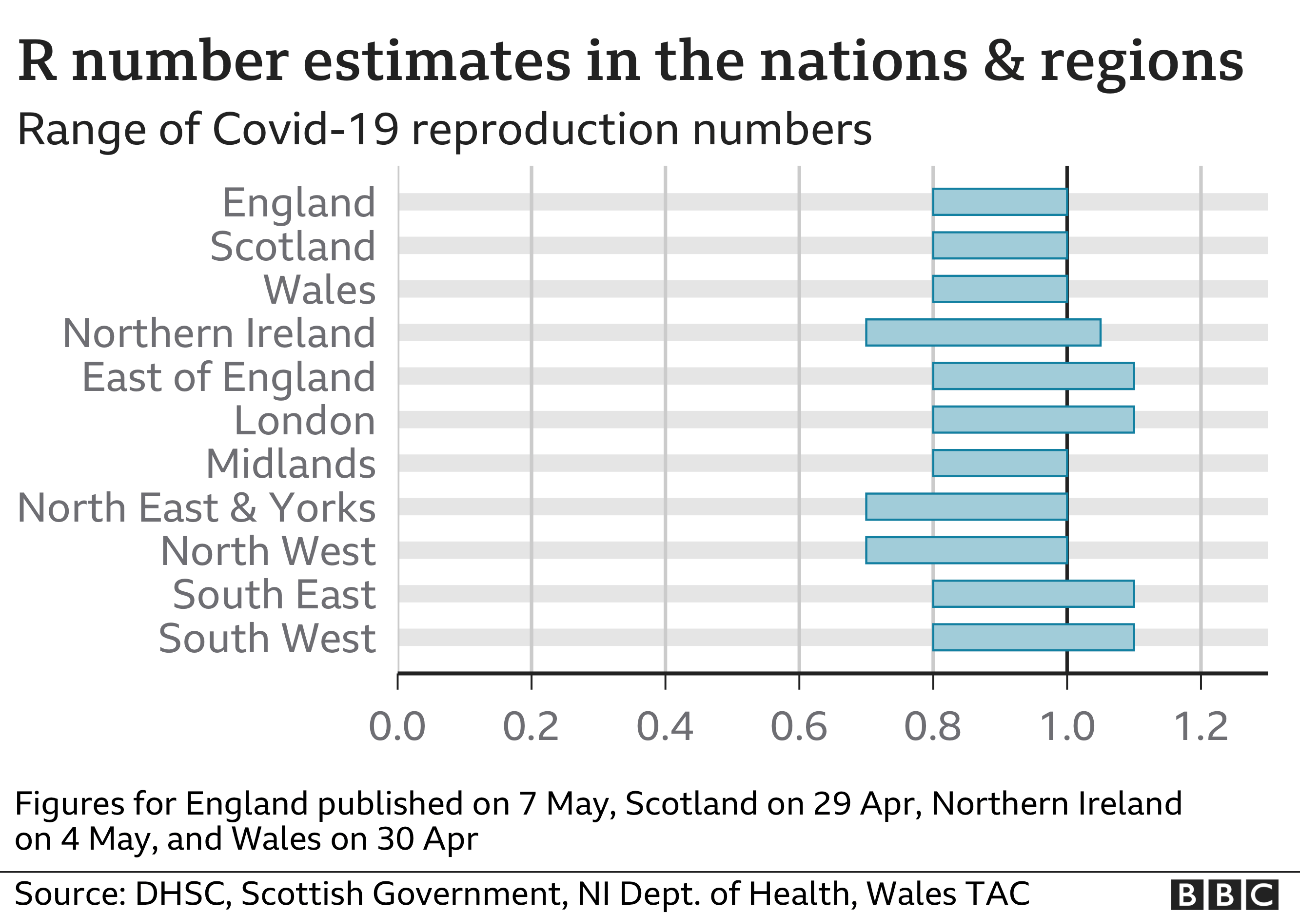 Chart showing R number estimates for nations and regions. For the nations the latest figures are: England between 0.8 and 1; Scotland between 0.8 and 1; Wales between 0.8 and 1; Northern Ireland between 0.7 and 1.05. For English regions the latest figures are: East of England between 0.8 and 1.1; London between 0.8 and 1.1; Midlands between 0.8 and 1; North East & Yorkshire between 0.7 and 1; North West between 0.7 and 1; South East between 0.8 and 1.1; South West between 0.8 and 1.1.