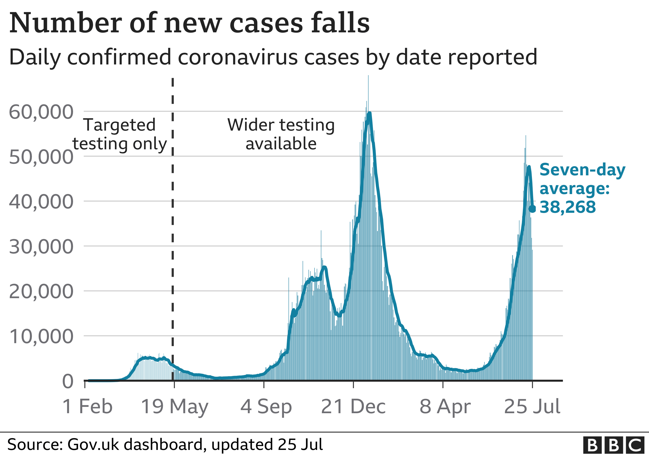 Graphic showing daily case numbers