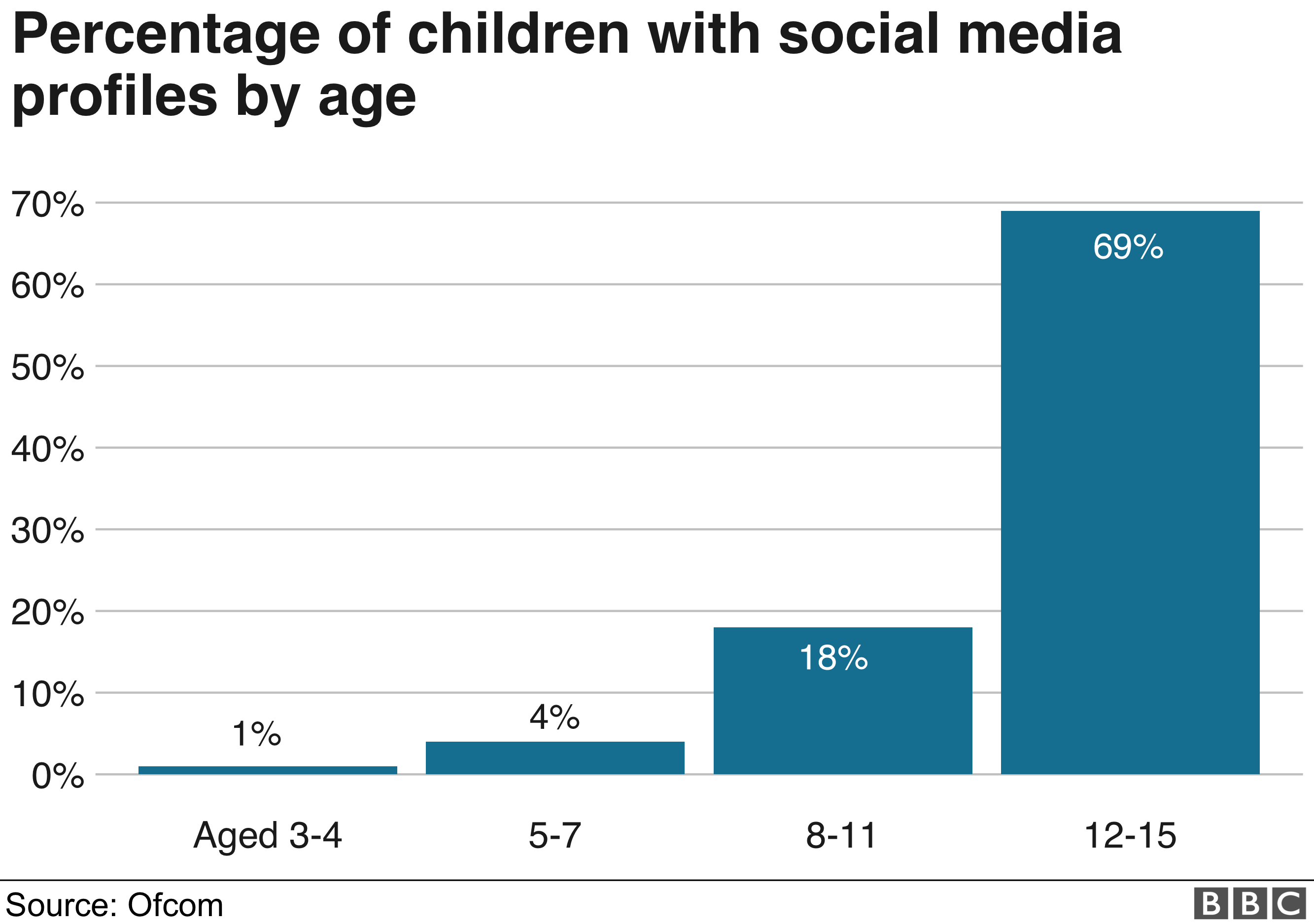 Ofcom chart showing that 89% of children aged 12-15 have a social media account