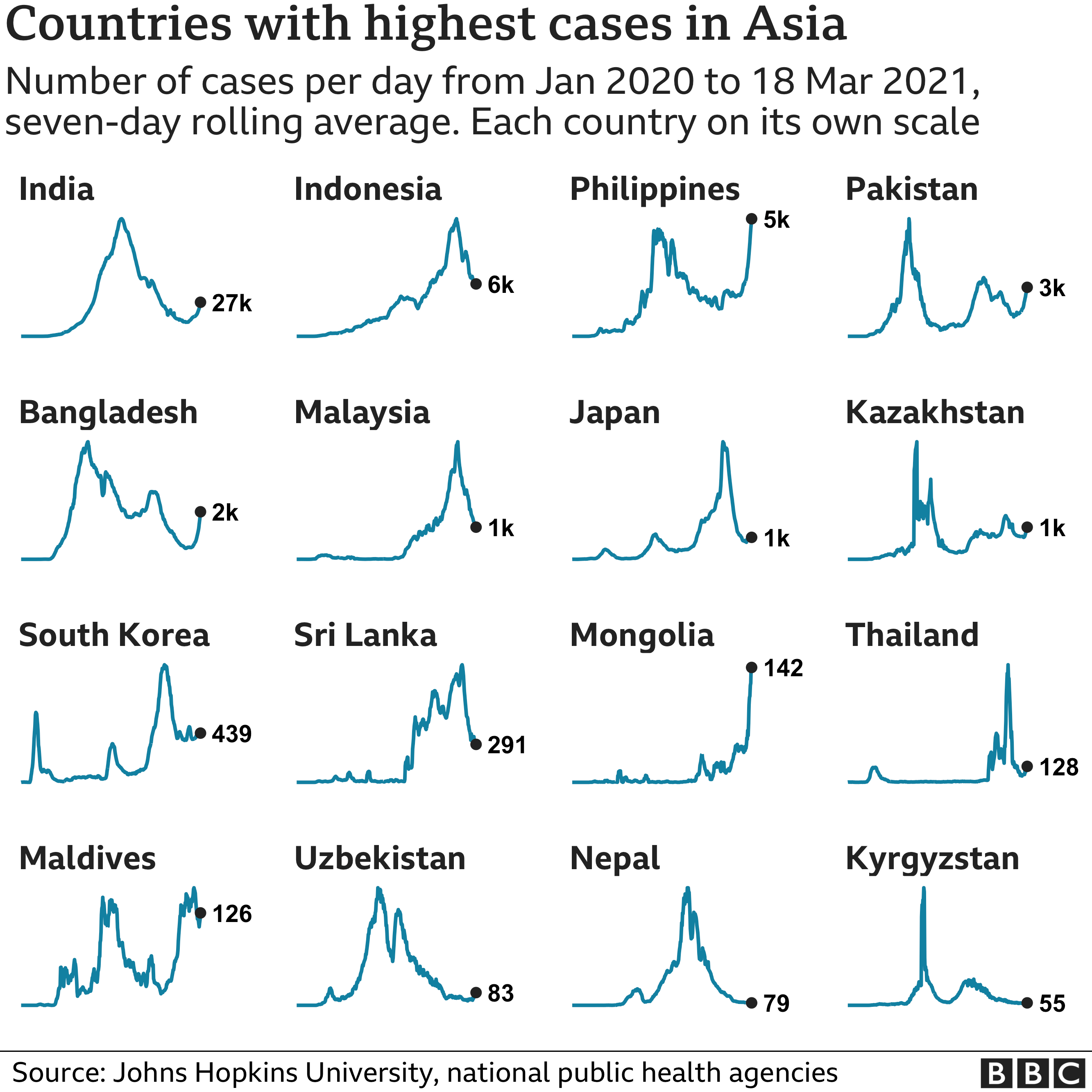 Chart showing the countries in Asia with the highest average number of cases in the last week. Updated 19 March