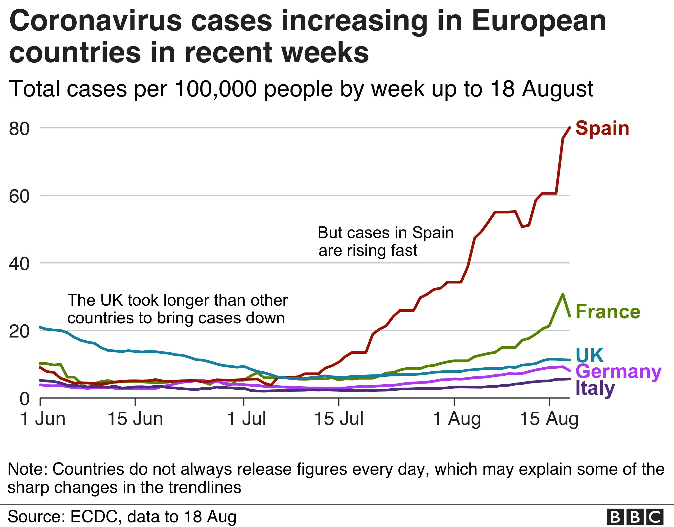 Increasing cases in Europe