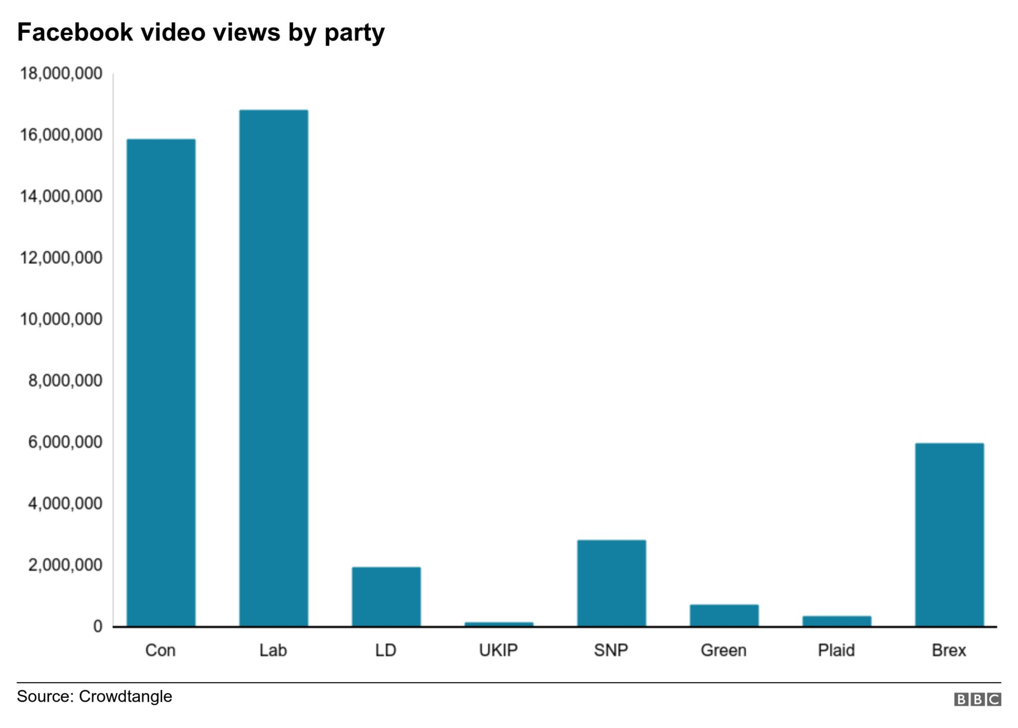 Video views on Facebook by party from 29 October to 11 December