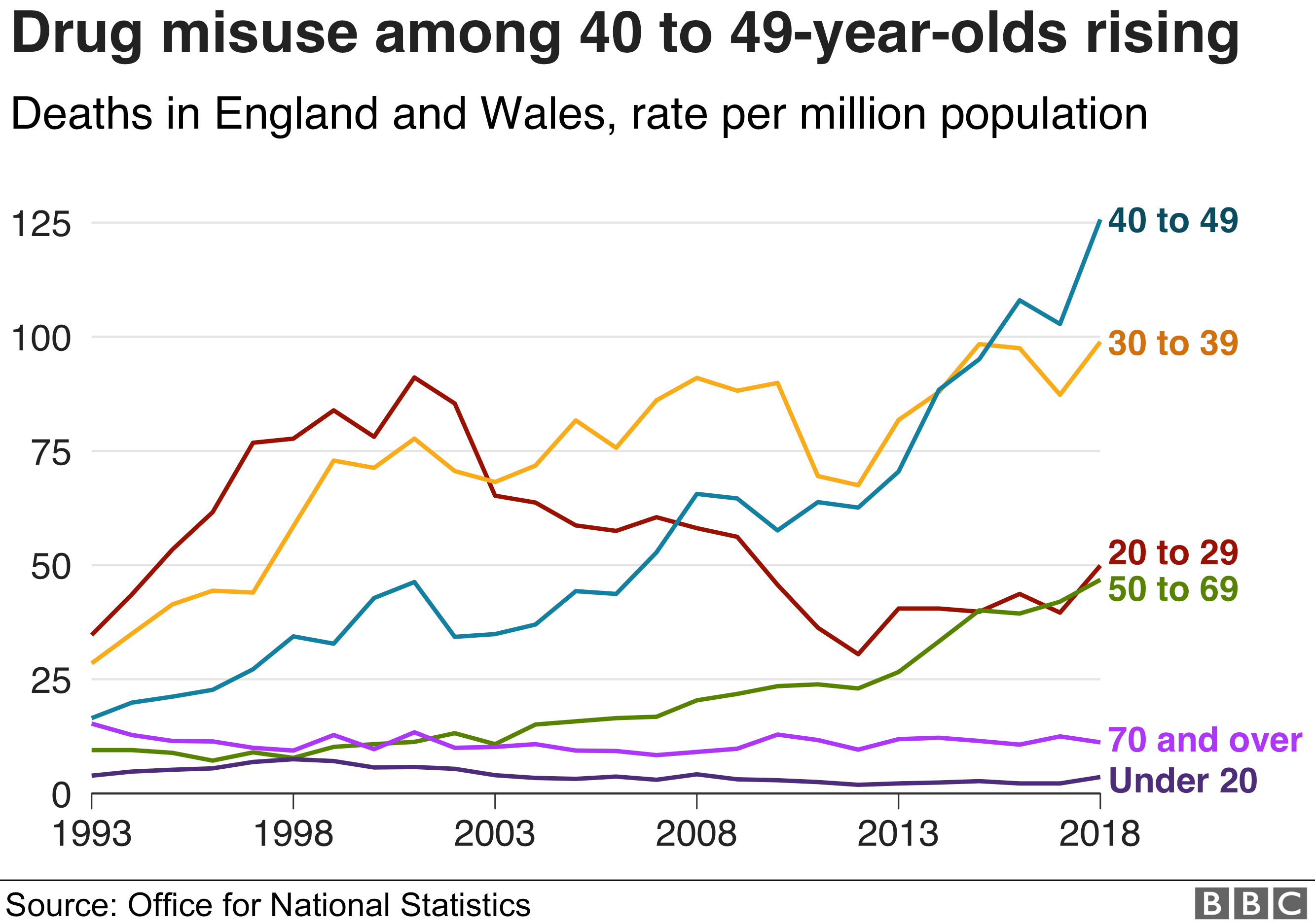 Chart showing mortality rates for drug misuse deaths in England and Wales by age group