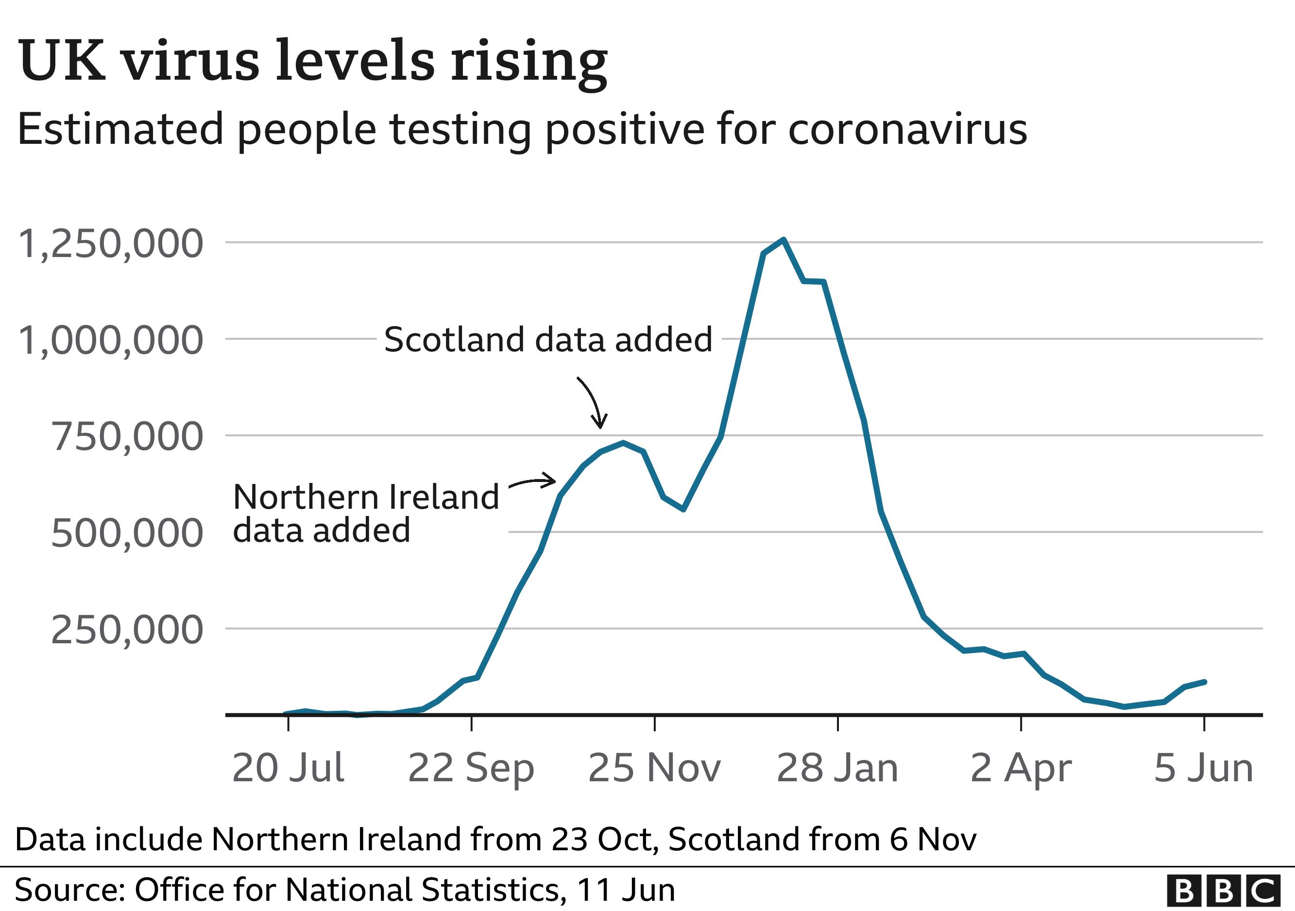 ONS estimates of how UK coronavirus levels are changing