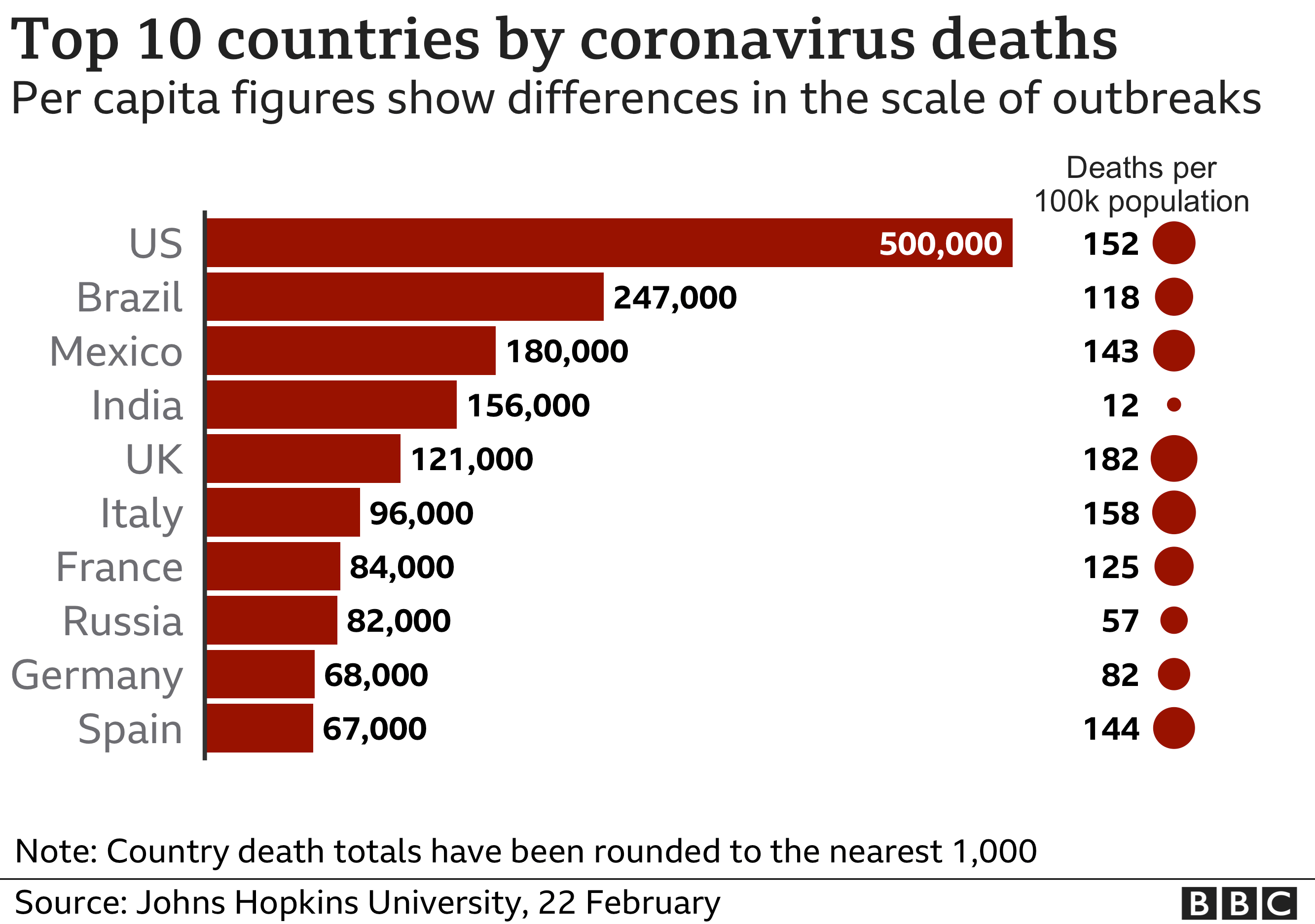 Top 10 countries by Covid deaths per capita