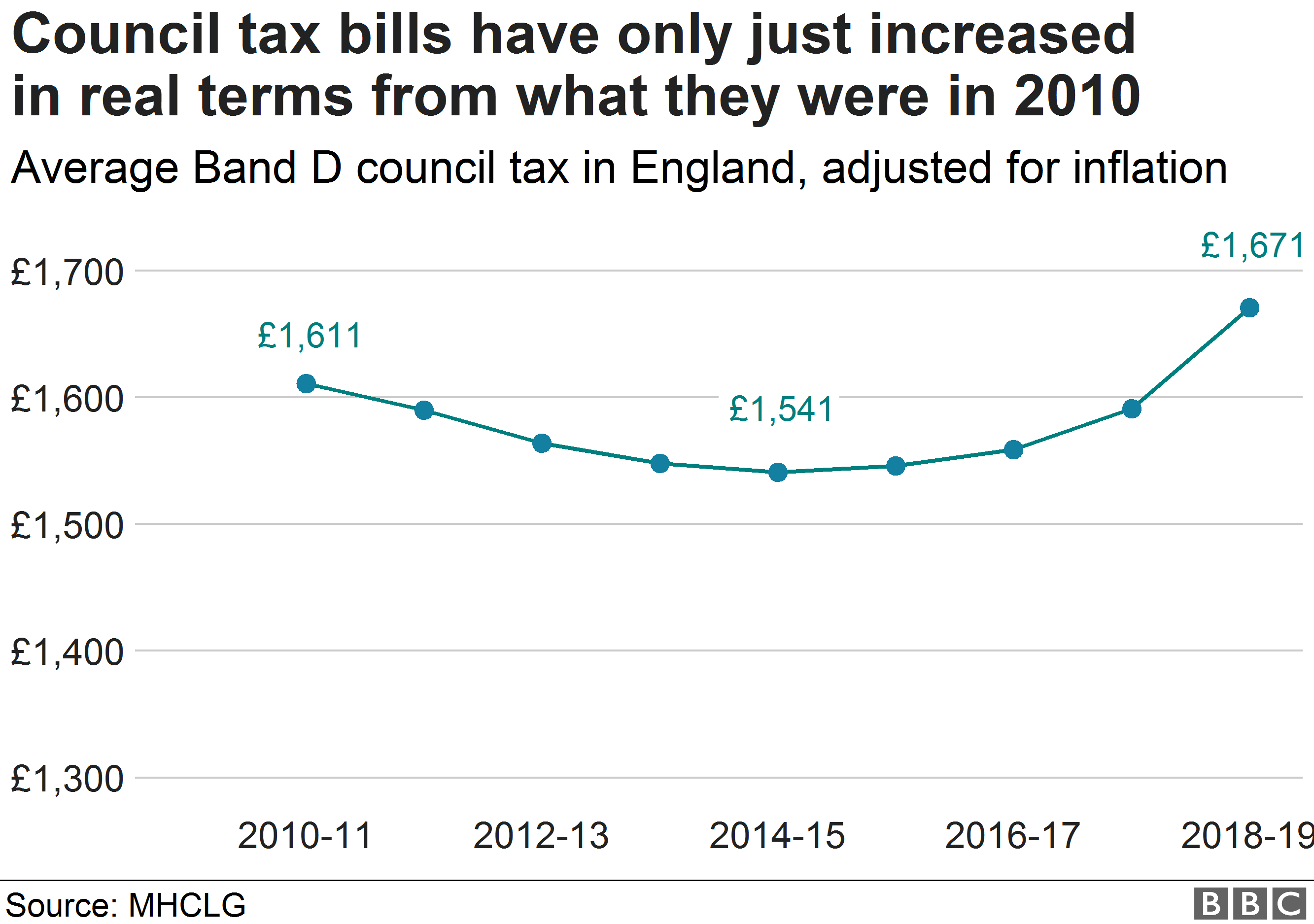 Chart showing change in council tax band D bills from 2019
