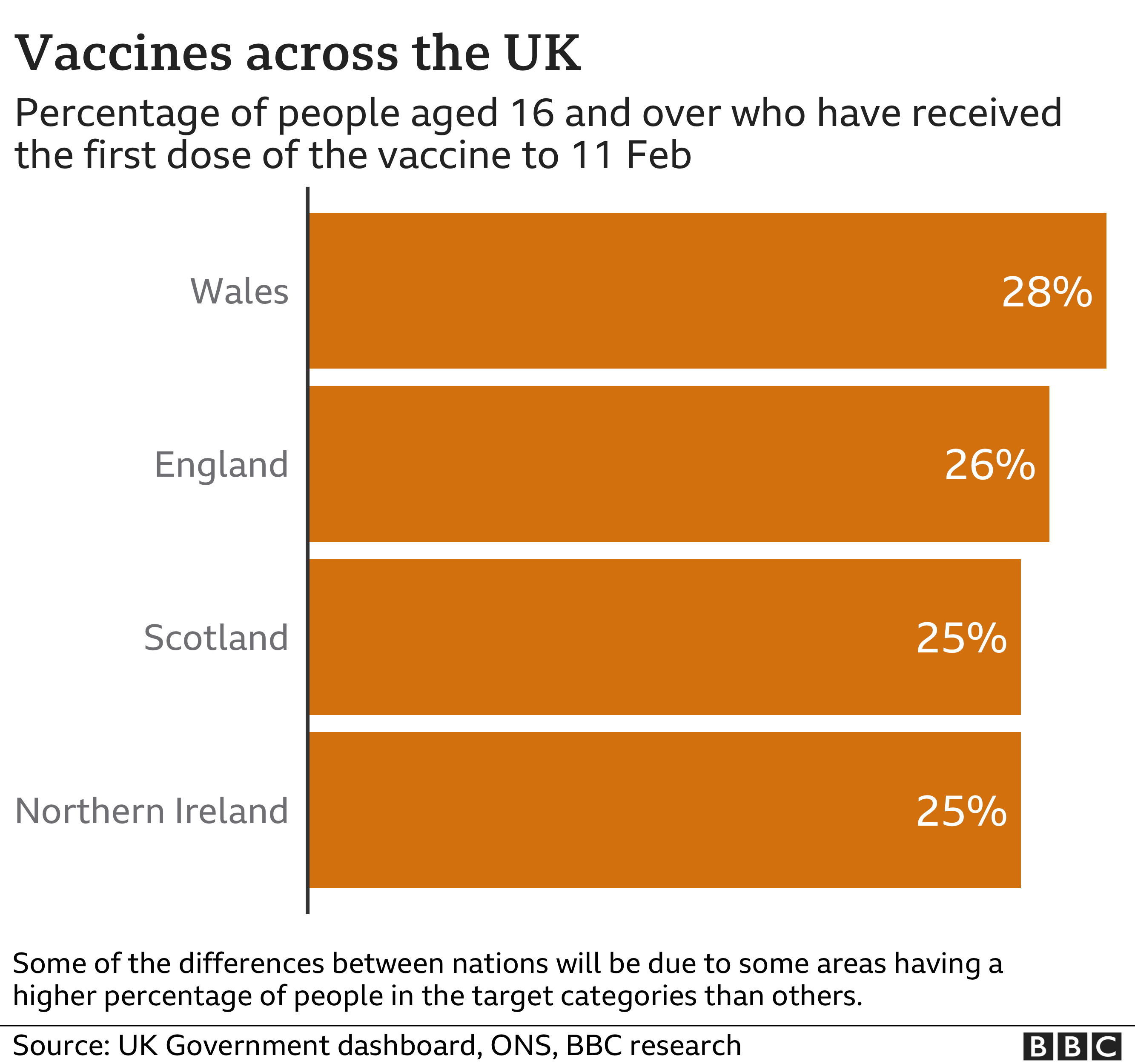 Percentage of over 16s vaccinated in all four nations of the UK