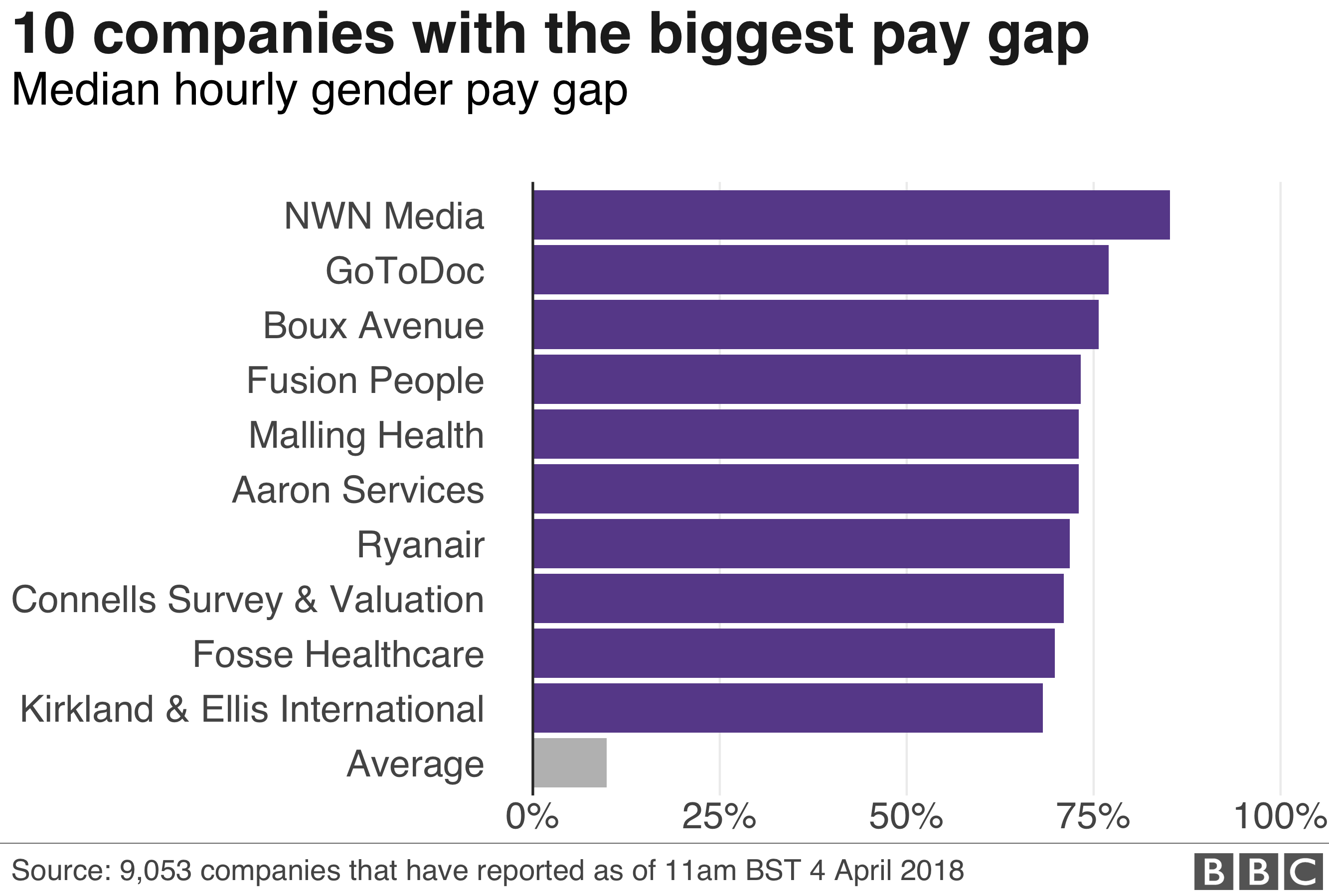 Biggest pay gaps