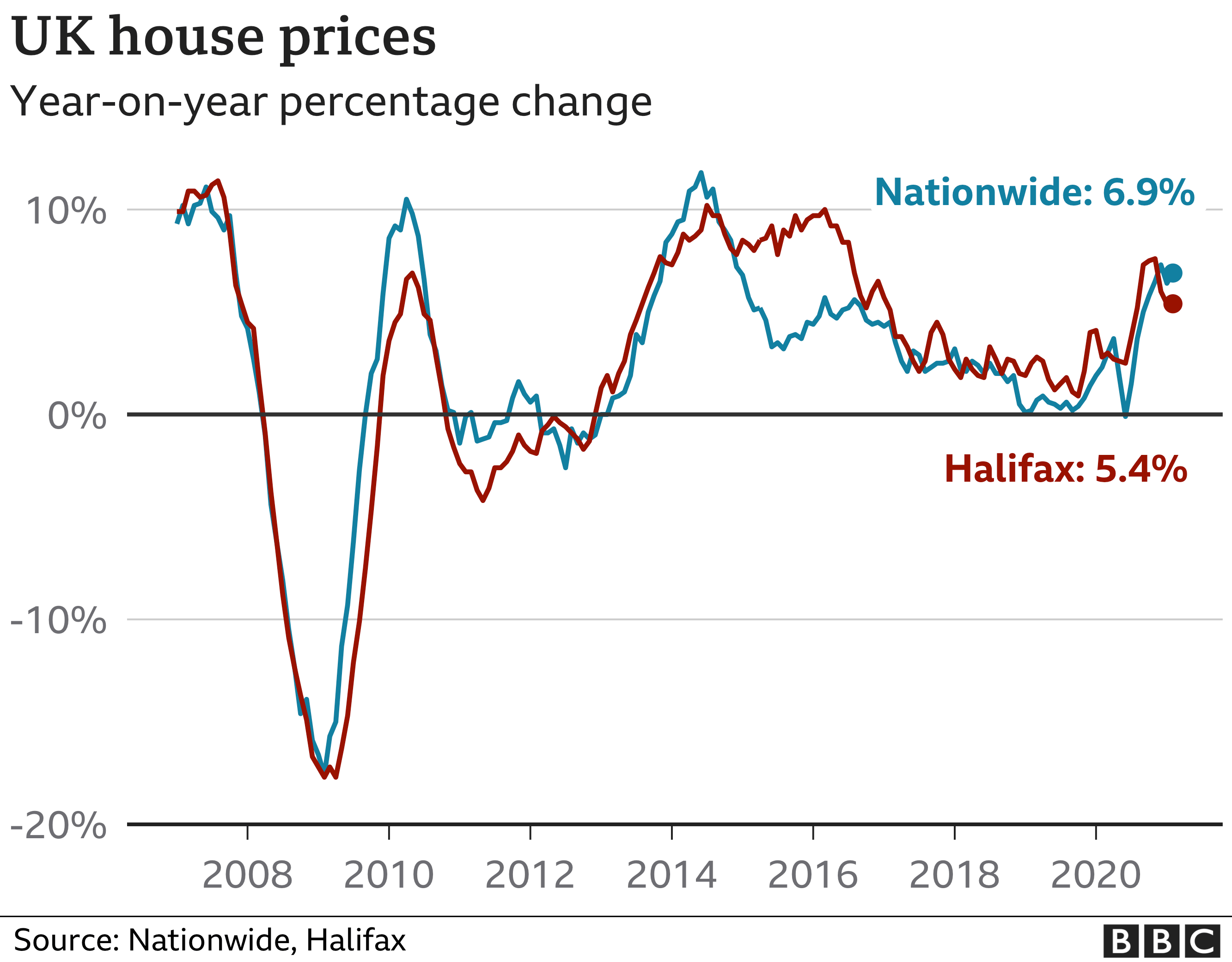 House price chart Feb