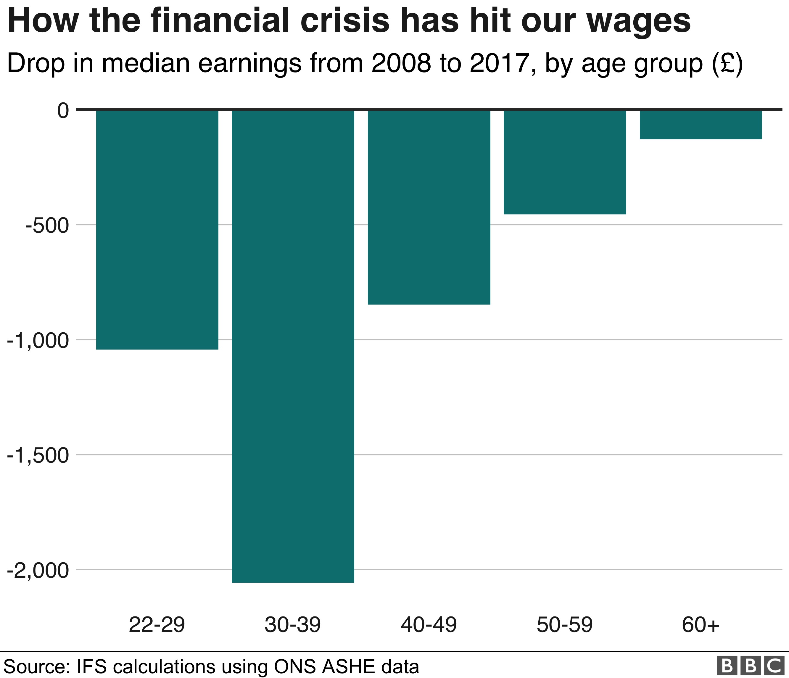 Wages graph