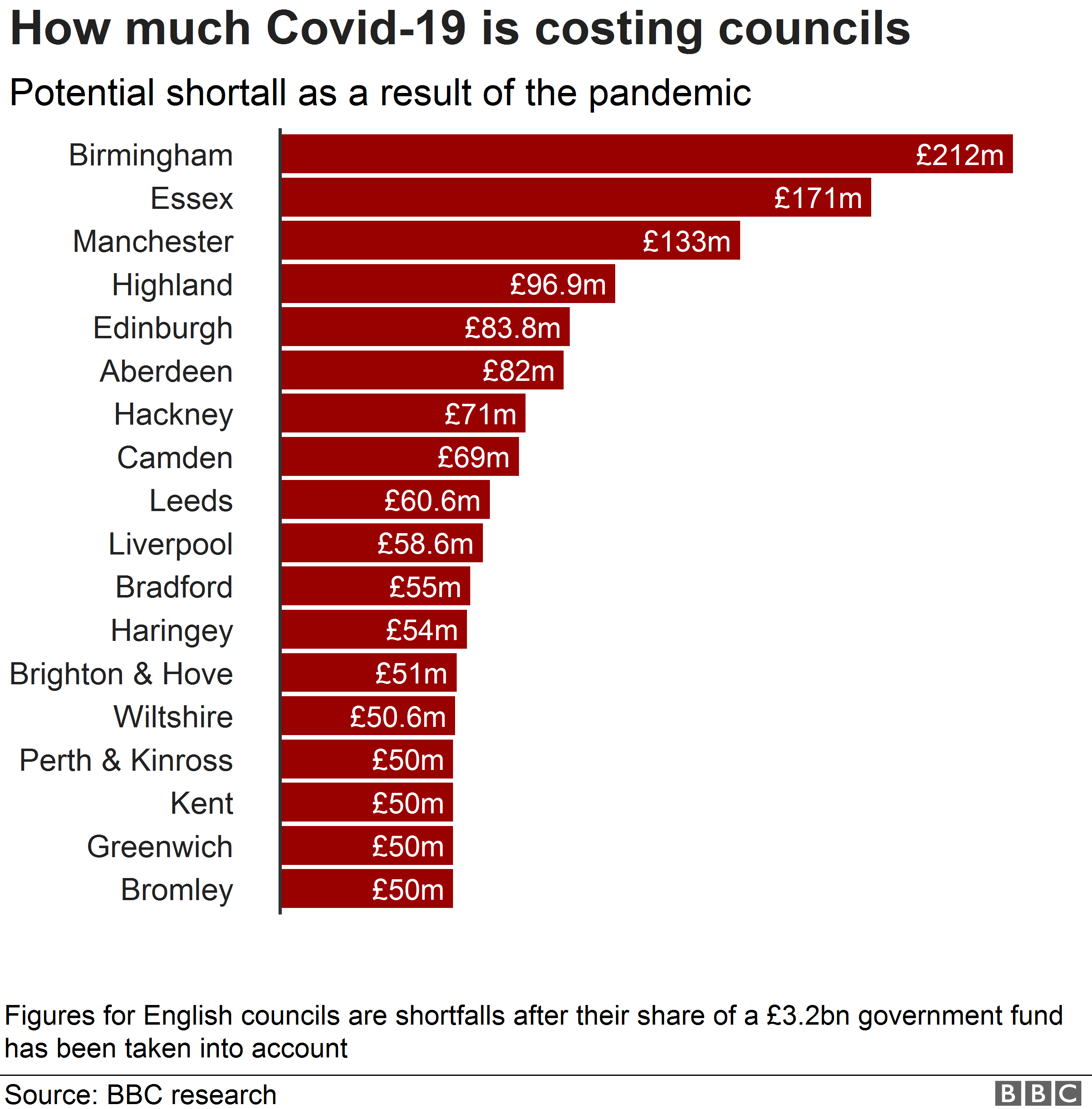 Chart showing councils with potential shortfalls of over £50m as a result of Covid-19