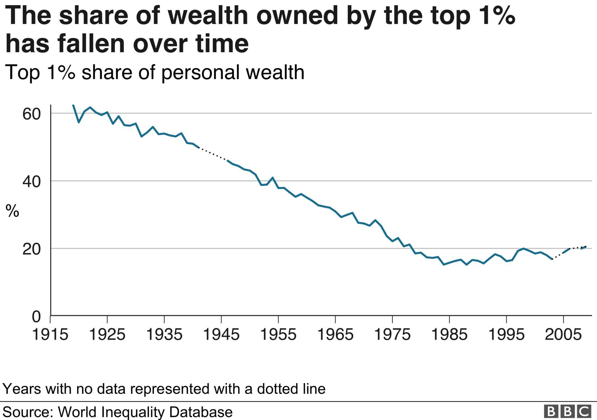 Chart showing how the share of wealth owned by the 1% has fallen over time