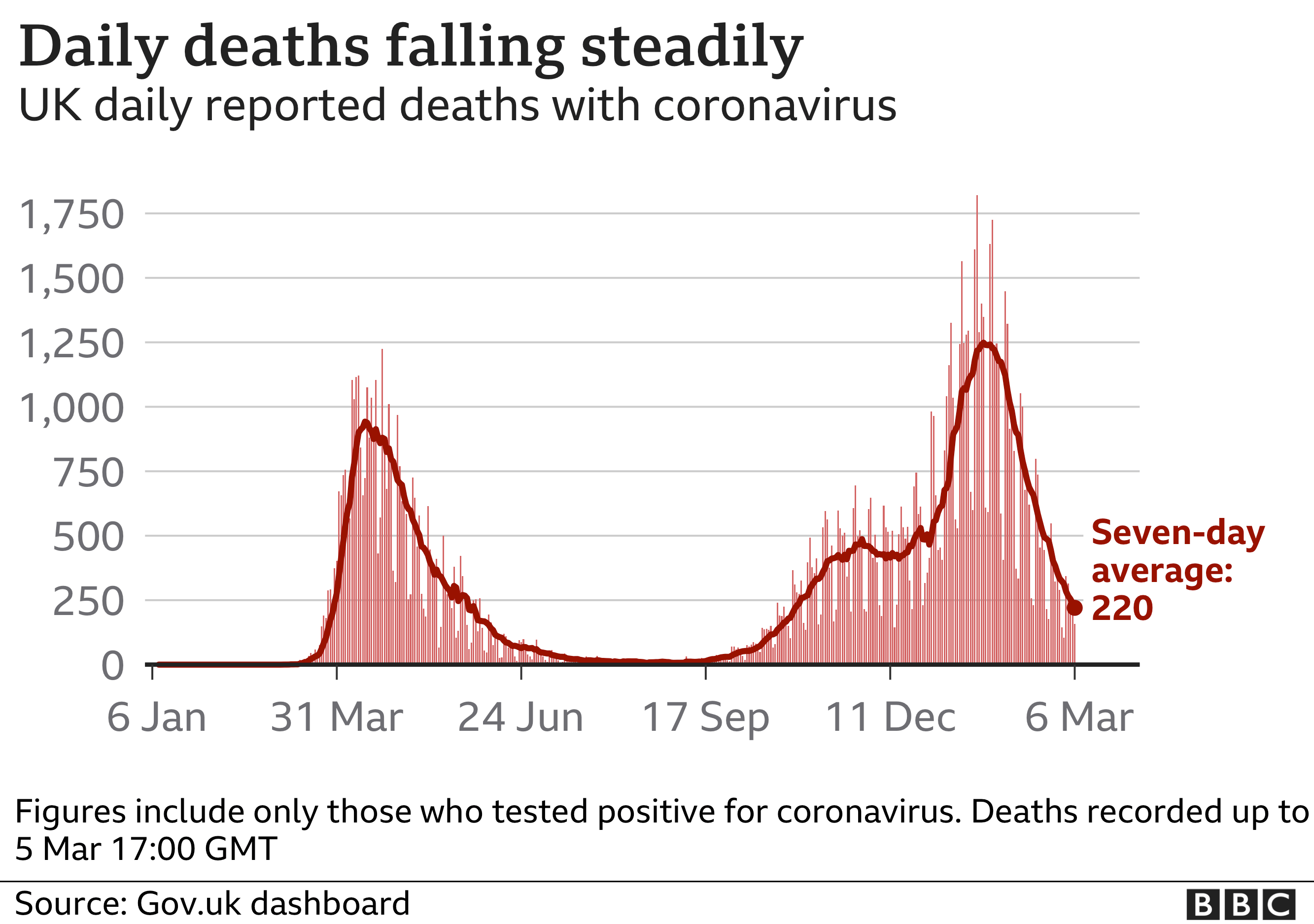 Chart showing daily deaths declining