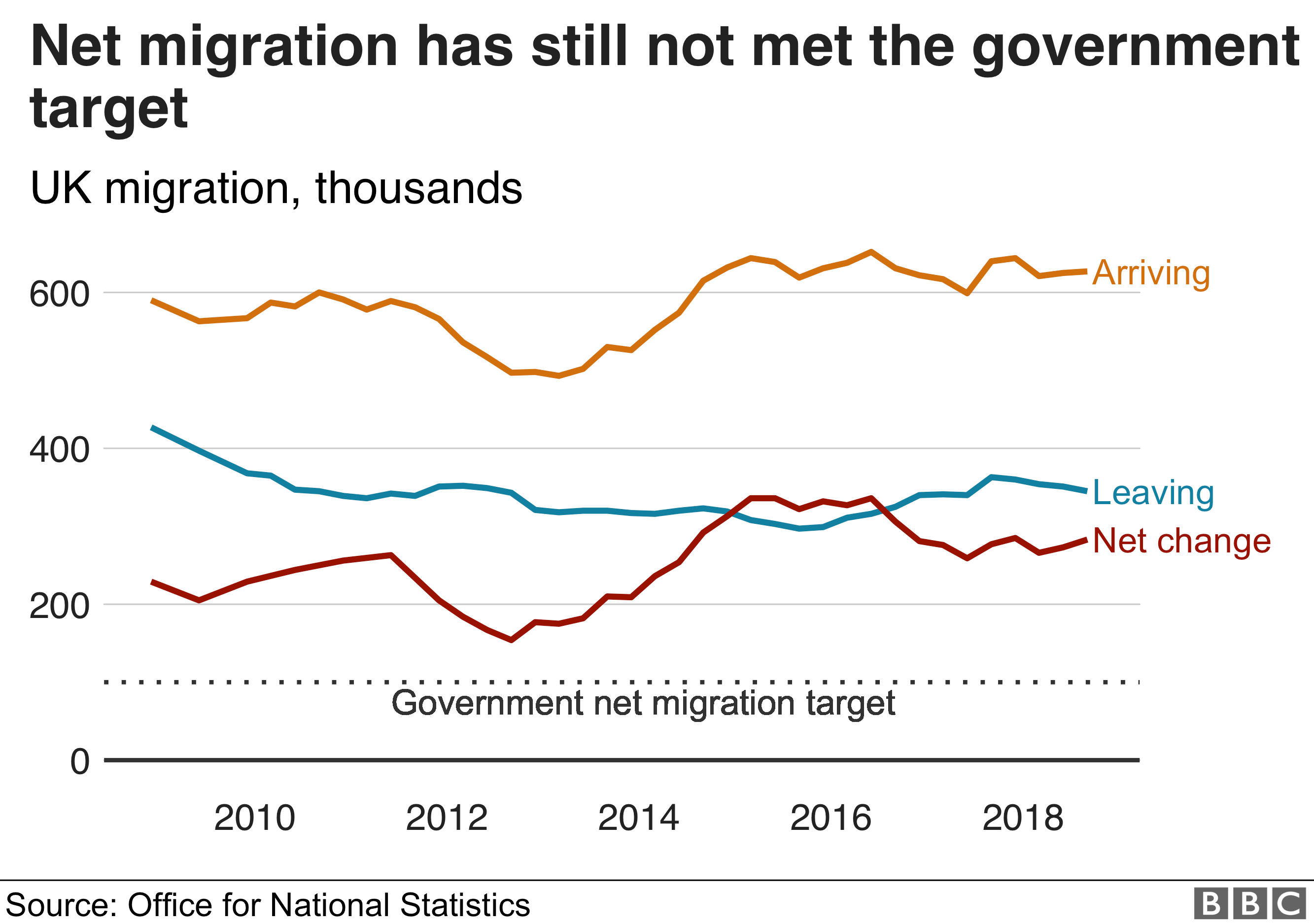 Government target graph